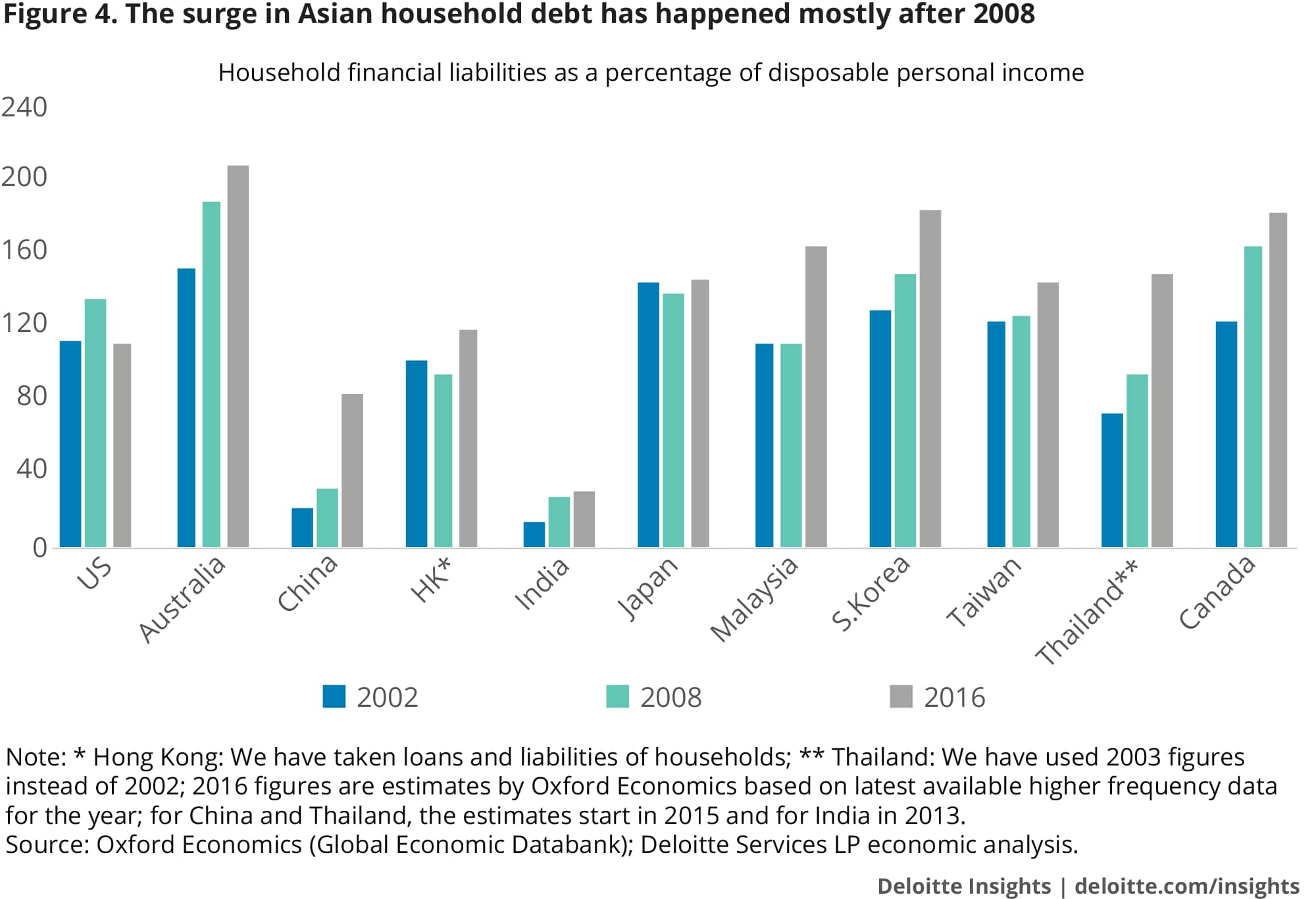The surge in Asian household debt has happened mostly after 2008