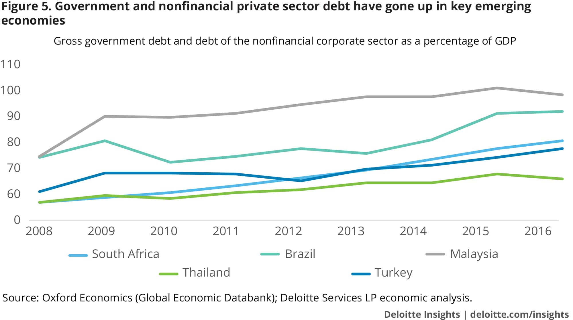 Government and nonfinancial private sector debt have gone up in key emerging economies
