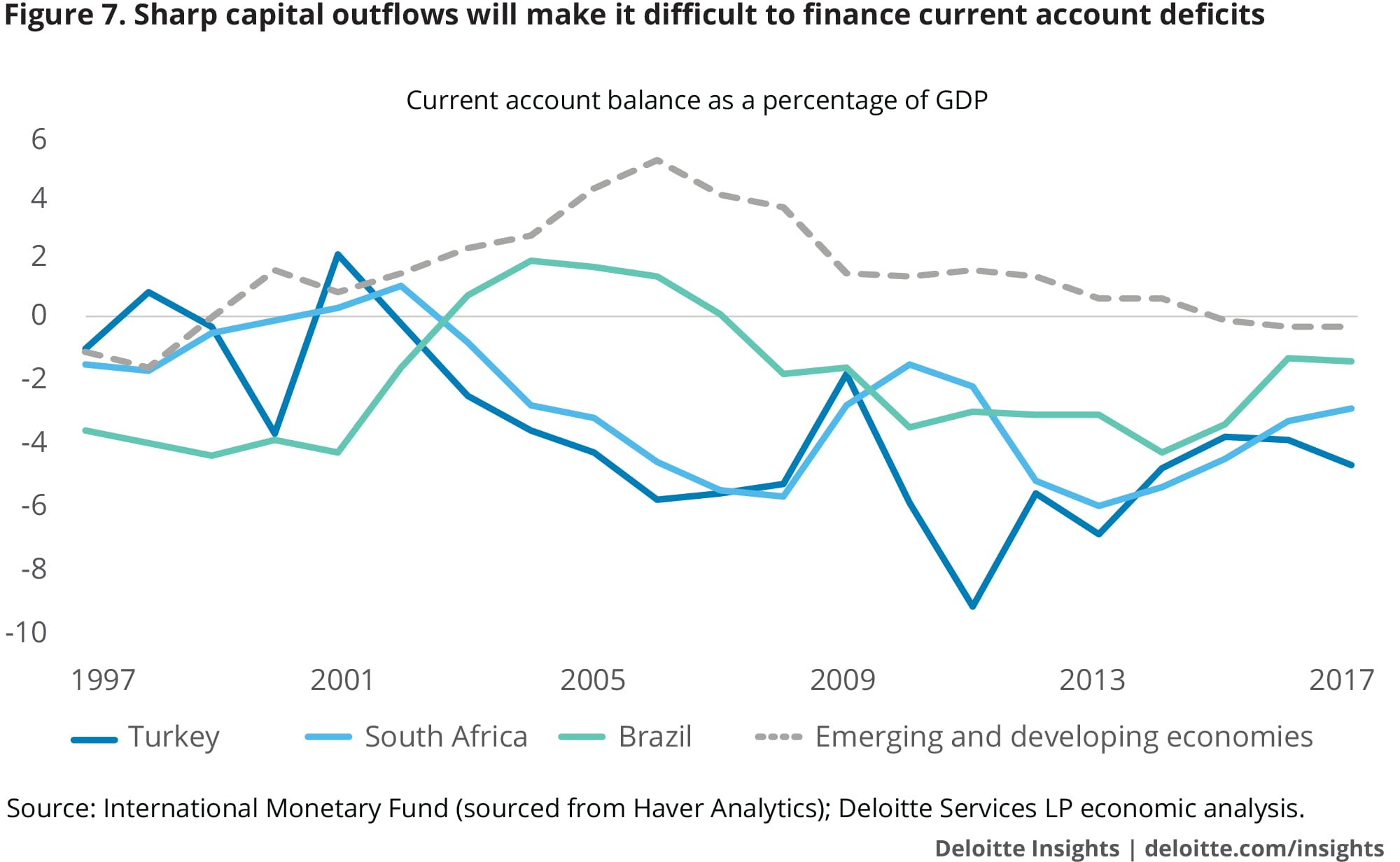 Sharp capital outflows will make it difficult to finance current account deficits