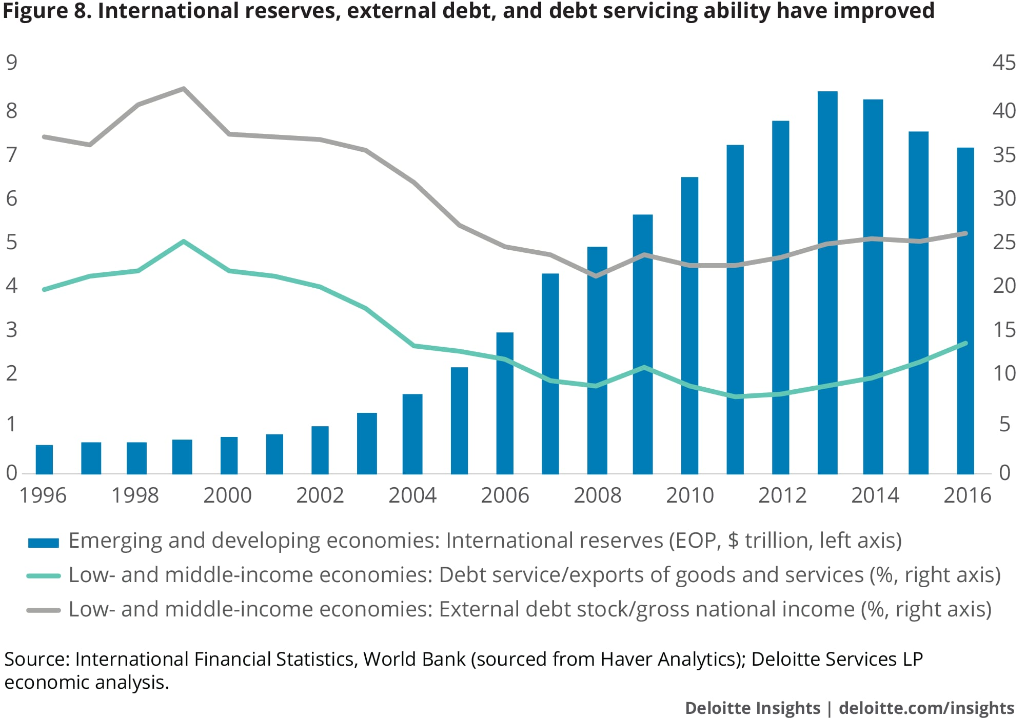 International reserves, external debt and debt servicing ability have improved