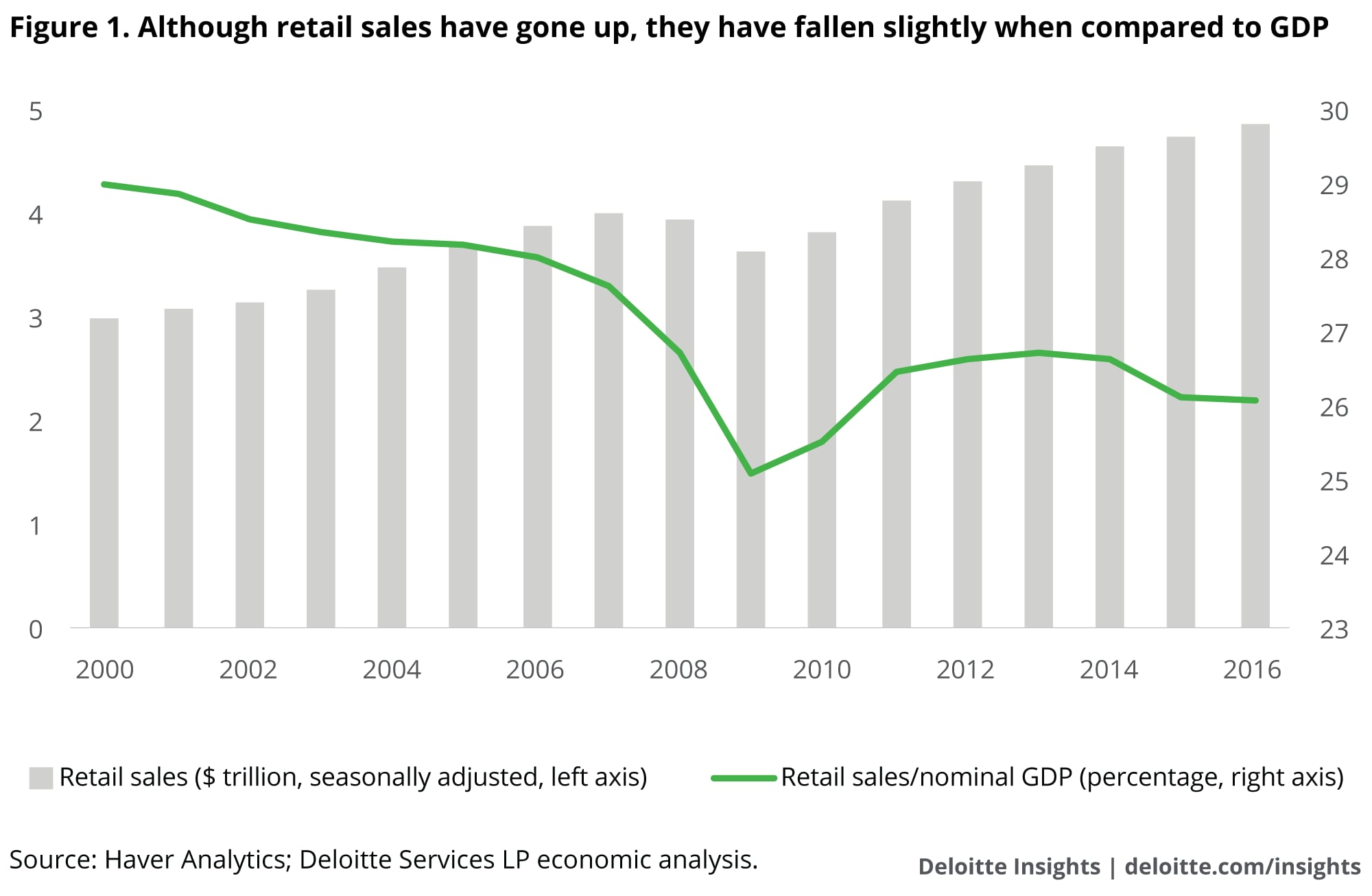 Although retail sales have gone up, they have fallen slightly when compared to GDP