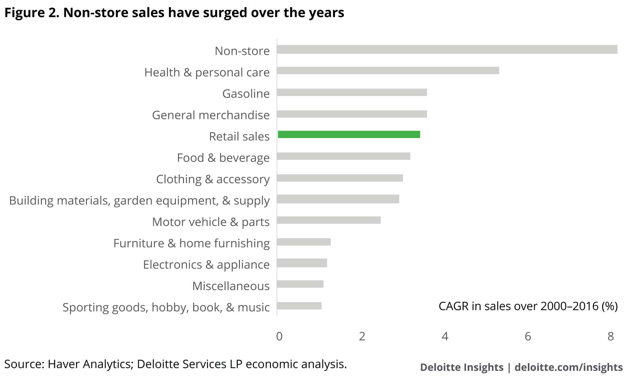 what the changes in retail sales mean for the economy deloitte