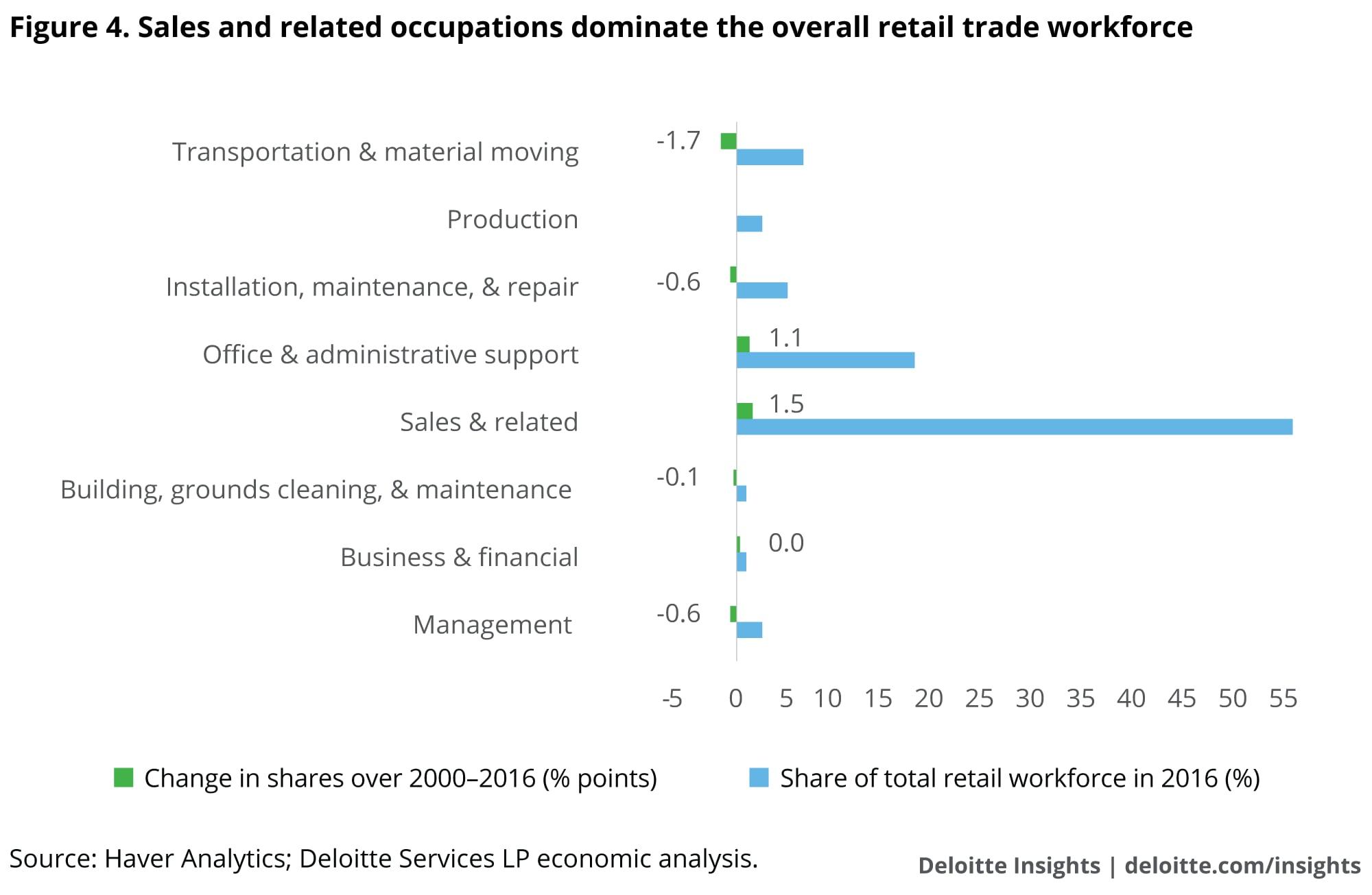 Sales and related occupations dominate the overall retail trade workforce