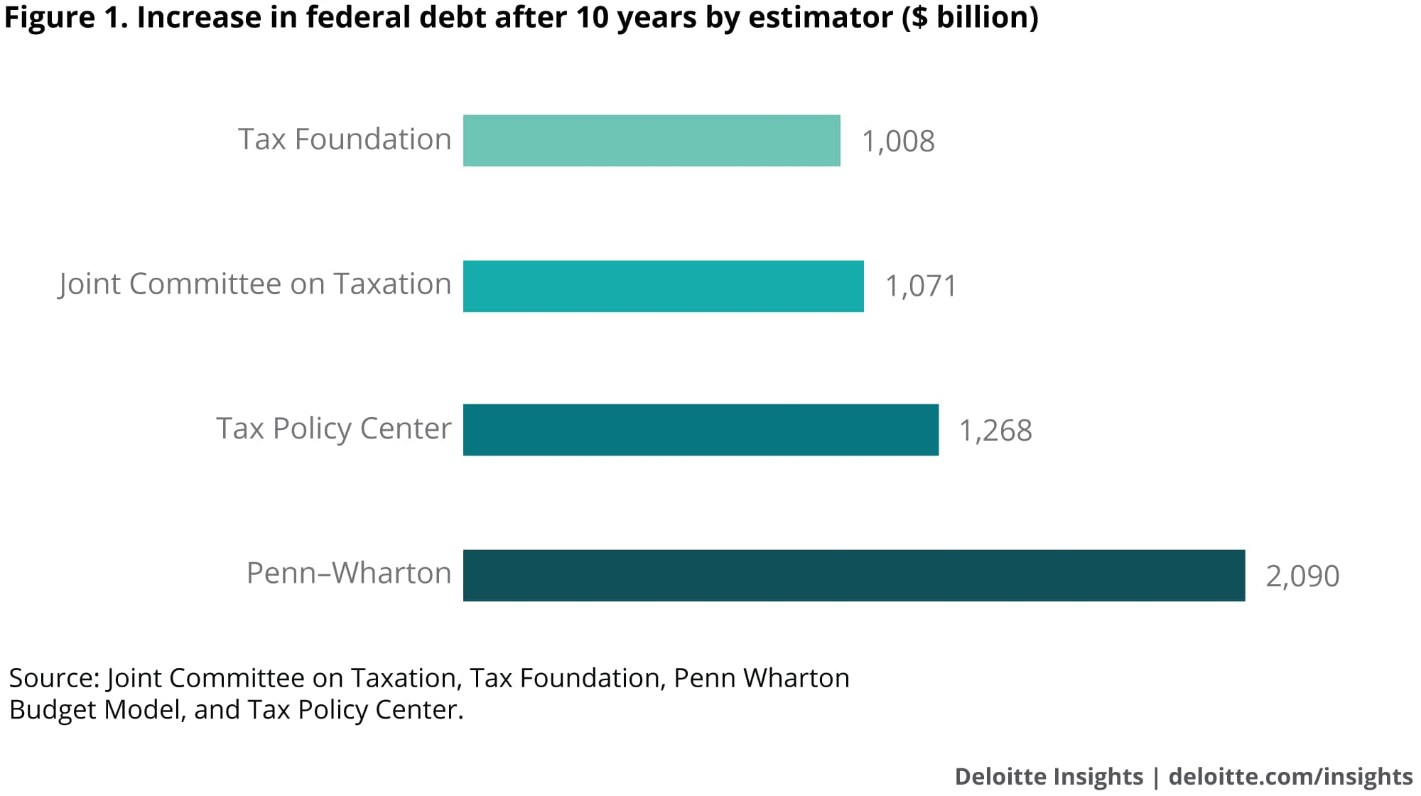 Increase in federal debt after 10 years by estimator ($ billion)