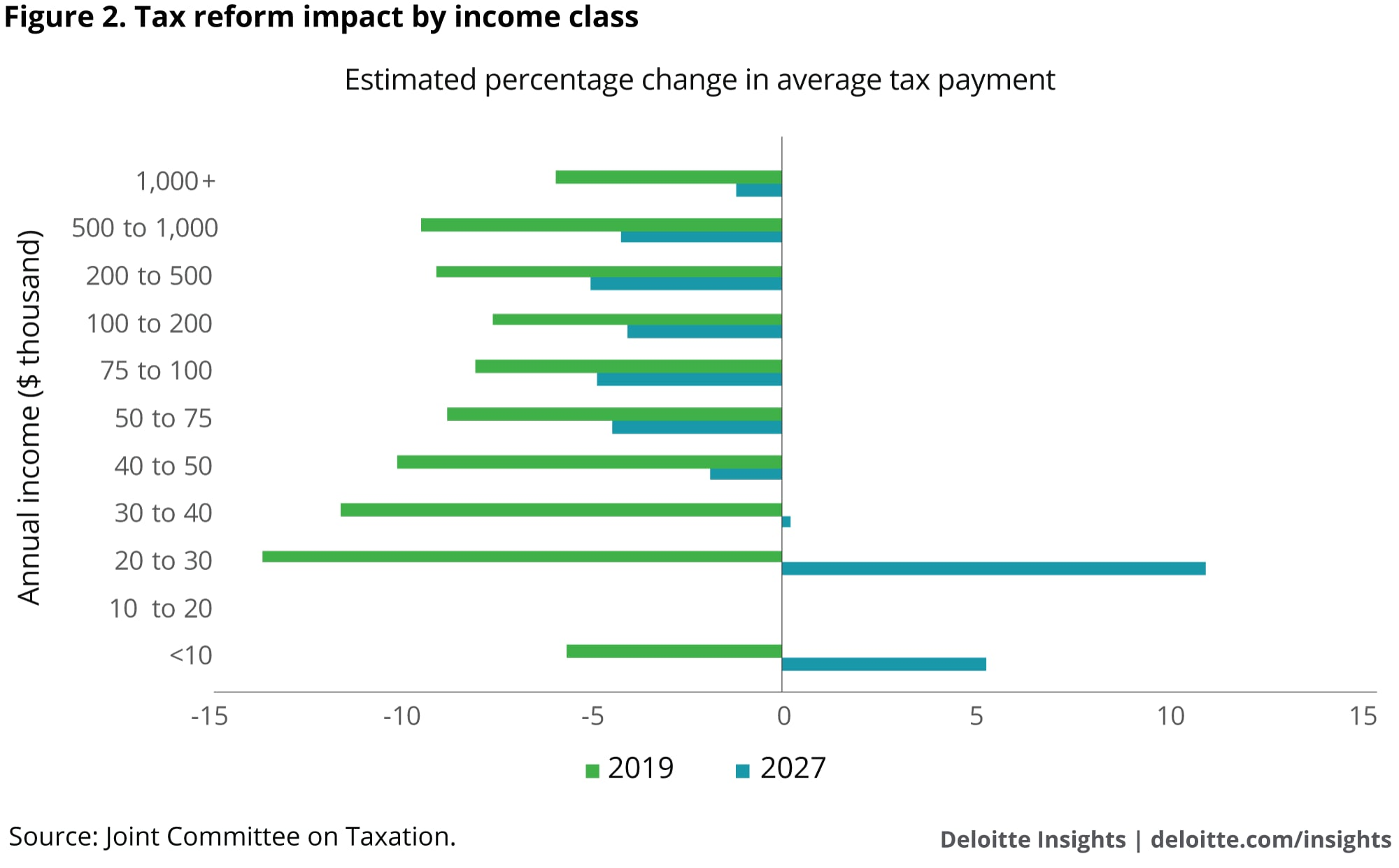 Tax reform impact by income class