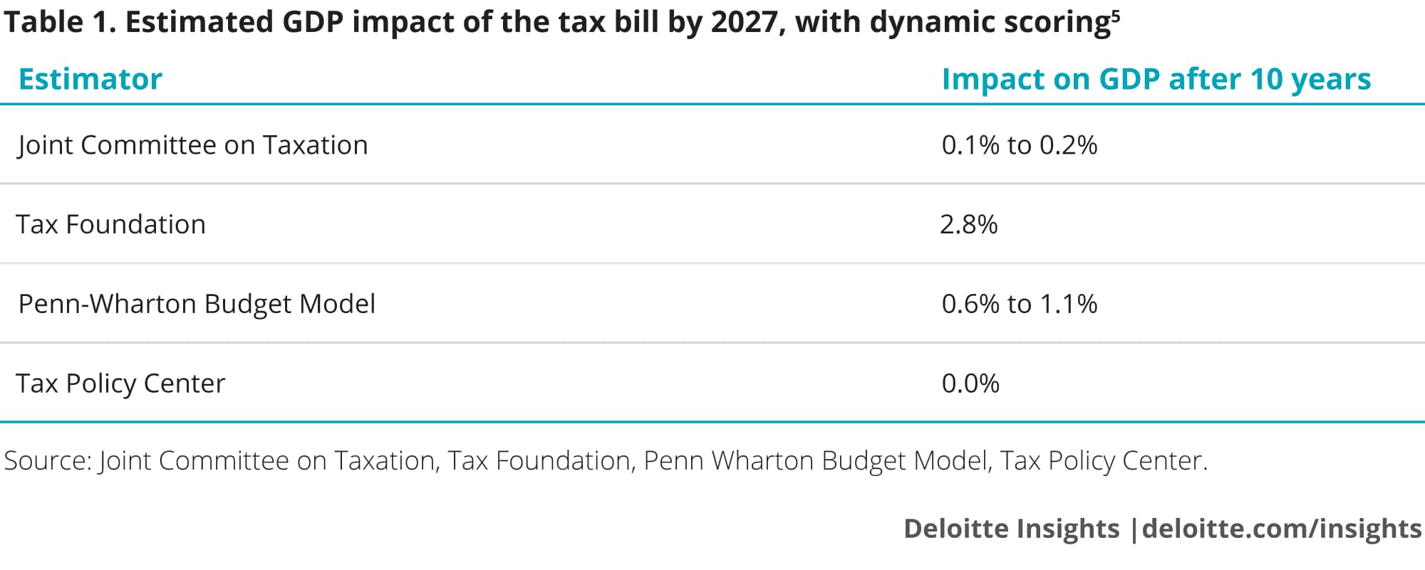 Estimated GDP impact of the tax bill by 2027, with dynamic scoring