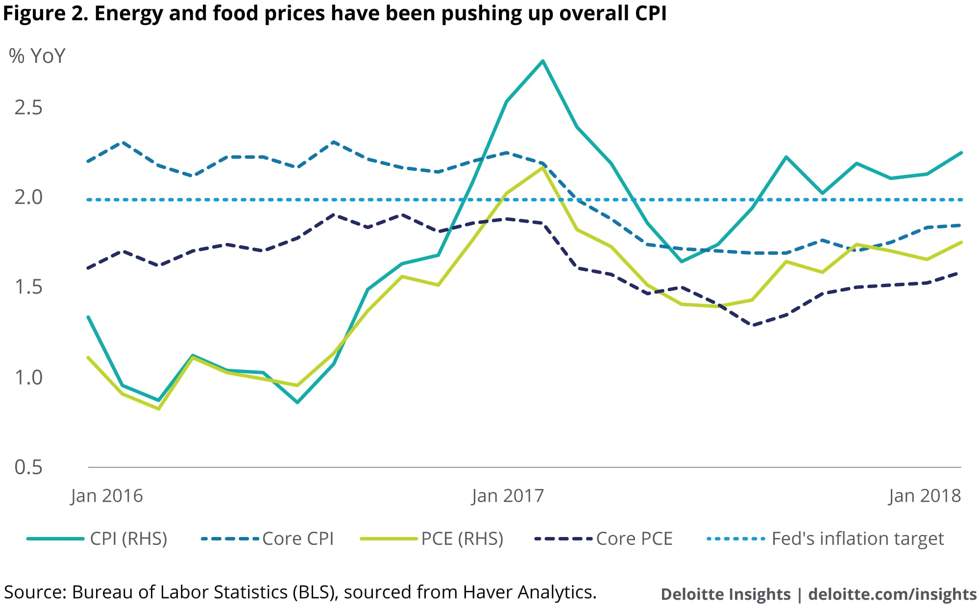 Energy and food prices have been pushing up overall CPI
