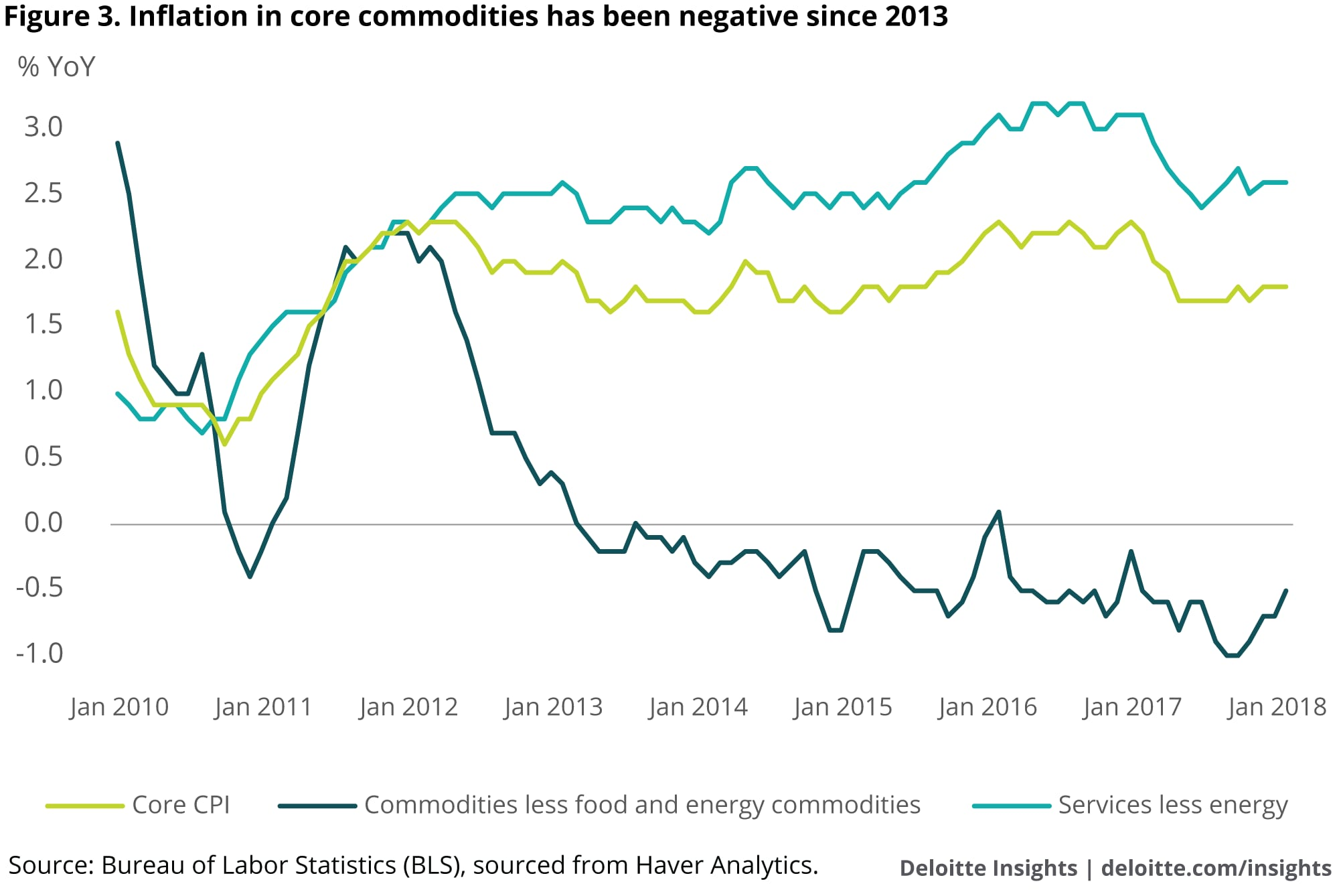 Inflation in core commodities has been negative since 2013