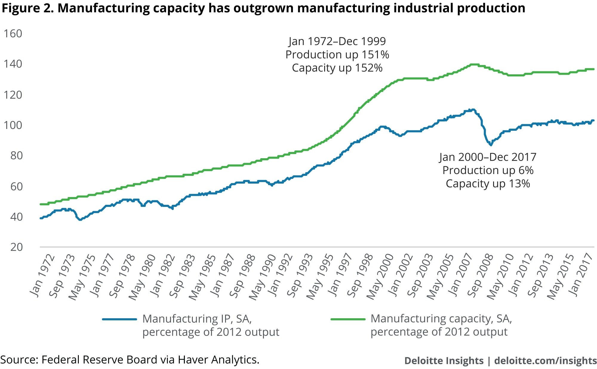 Manufacturing capacity has outgrown manufacturing industrial production