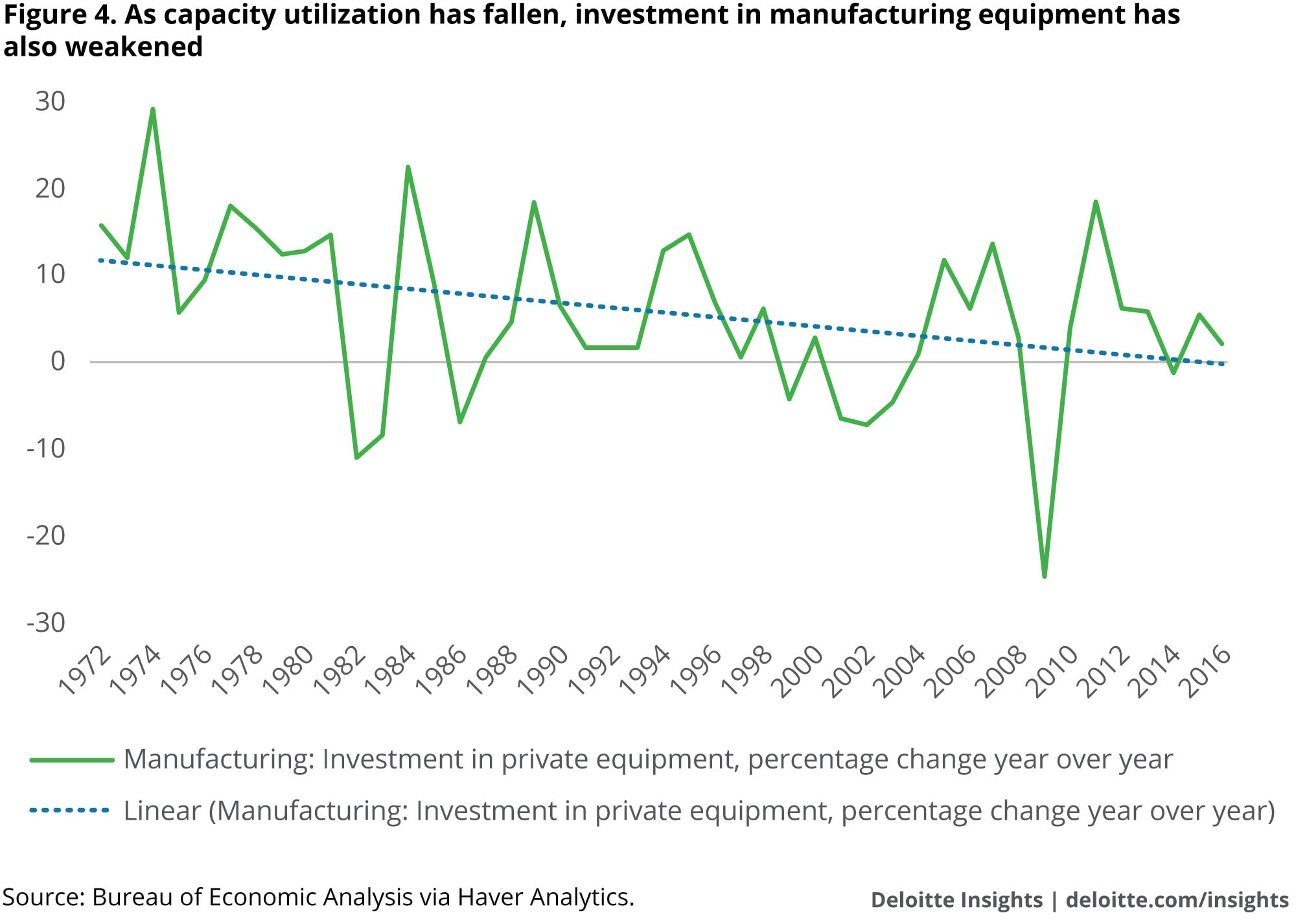 As capacity utilization has fallen, investment in manufacturing equipment has also weakened