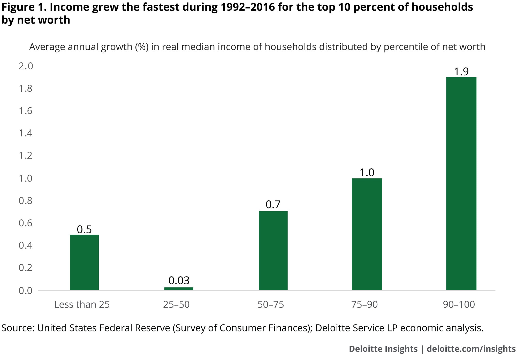 Income grew the fastest during 1992–2016 for the top 10 percent of households by net worth