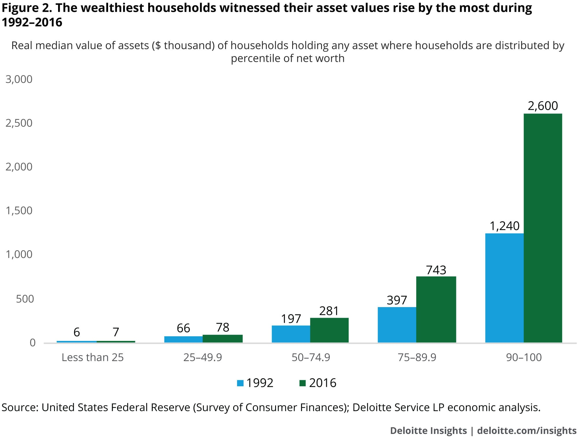 The wealthiest households witnessed their asset values rise by the most during 1992–2016