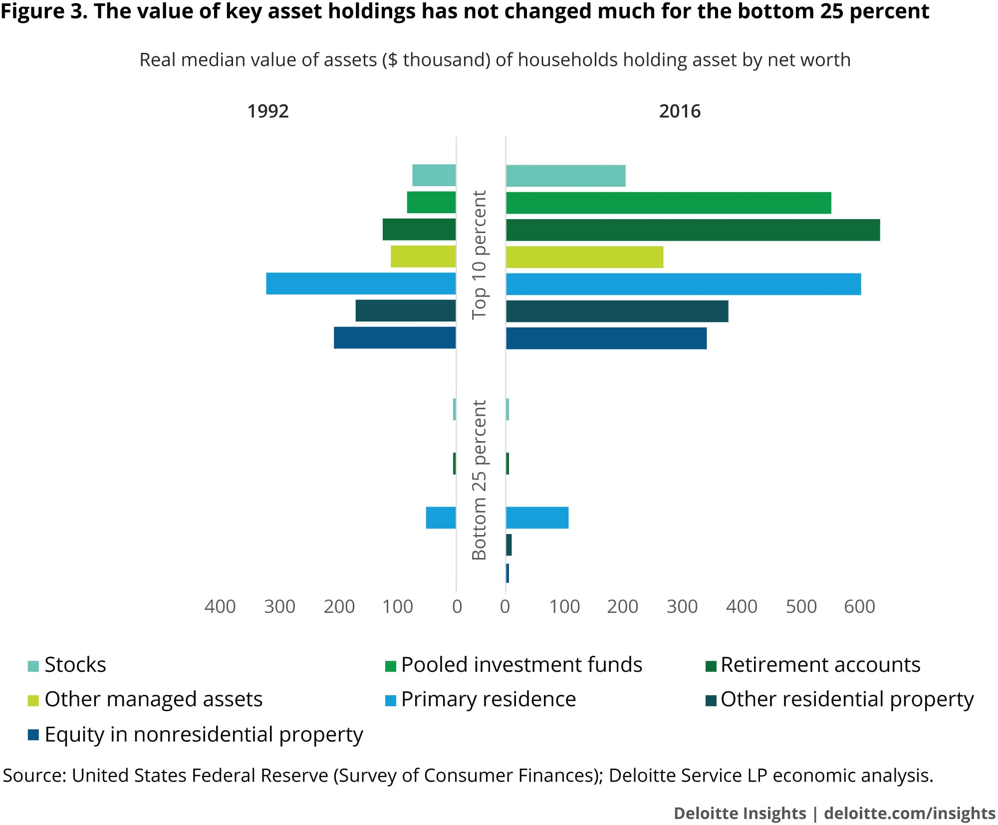 The value of key asset holdings has not changed much for the bottom 25 percent
