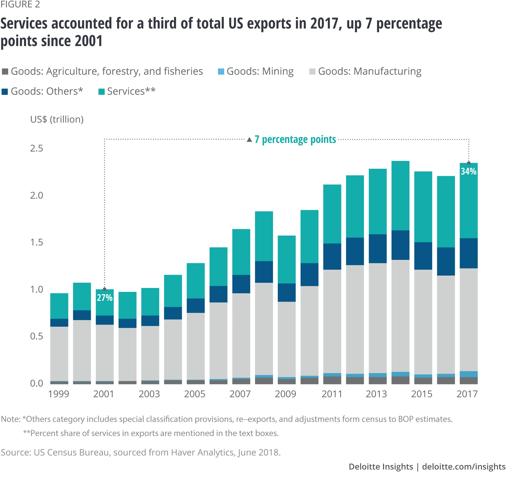 Services accounted for a third of total US exports in 2017, up 7 percentage points since 2001