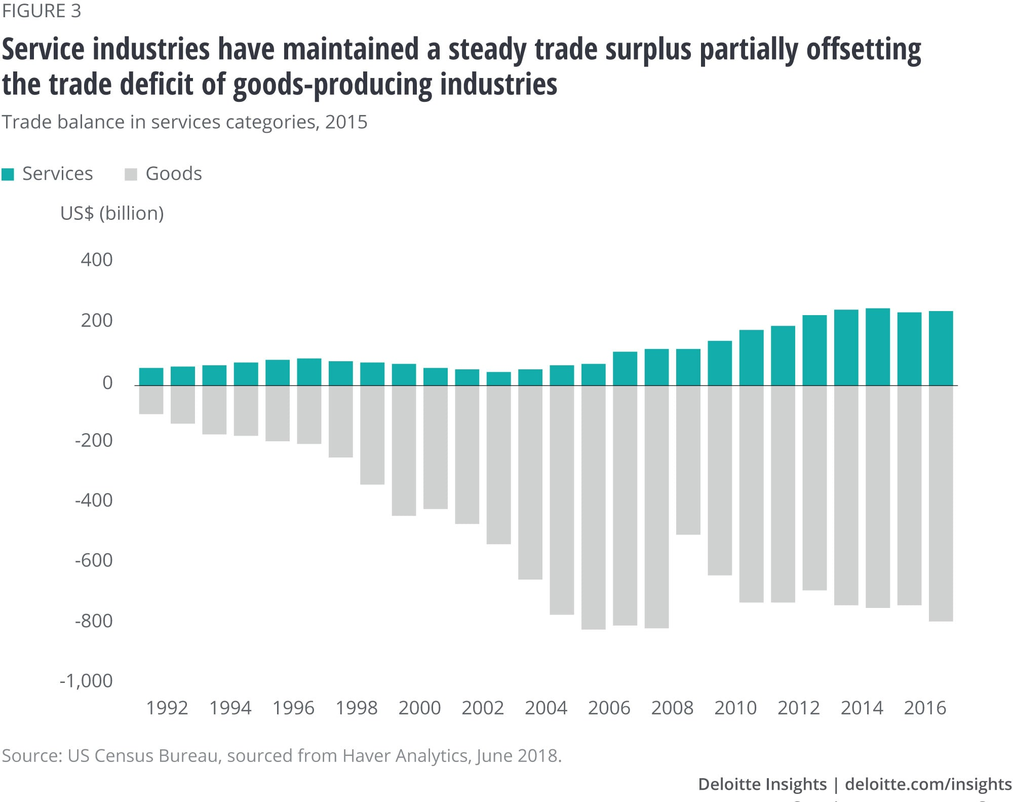 Service industries have maintained a steady trade surplus partially offsetting the trade deficit of goods-producing industries