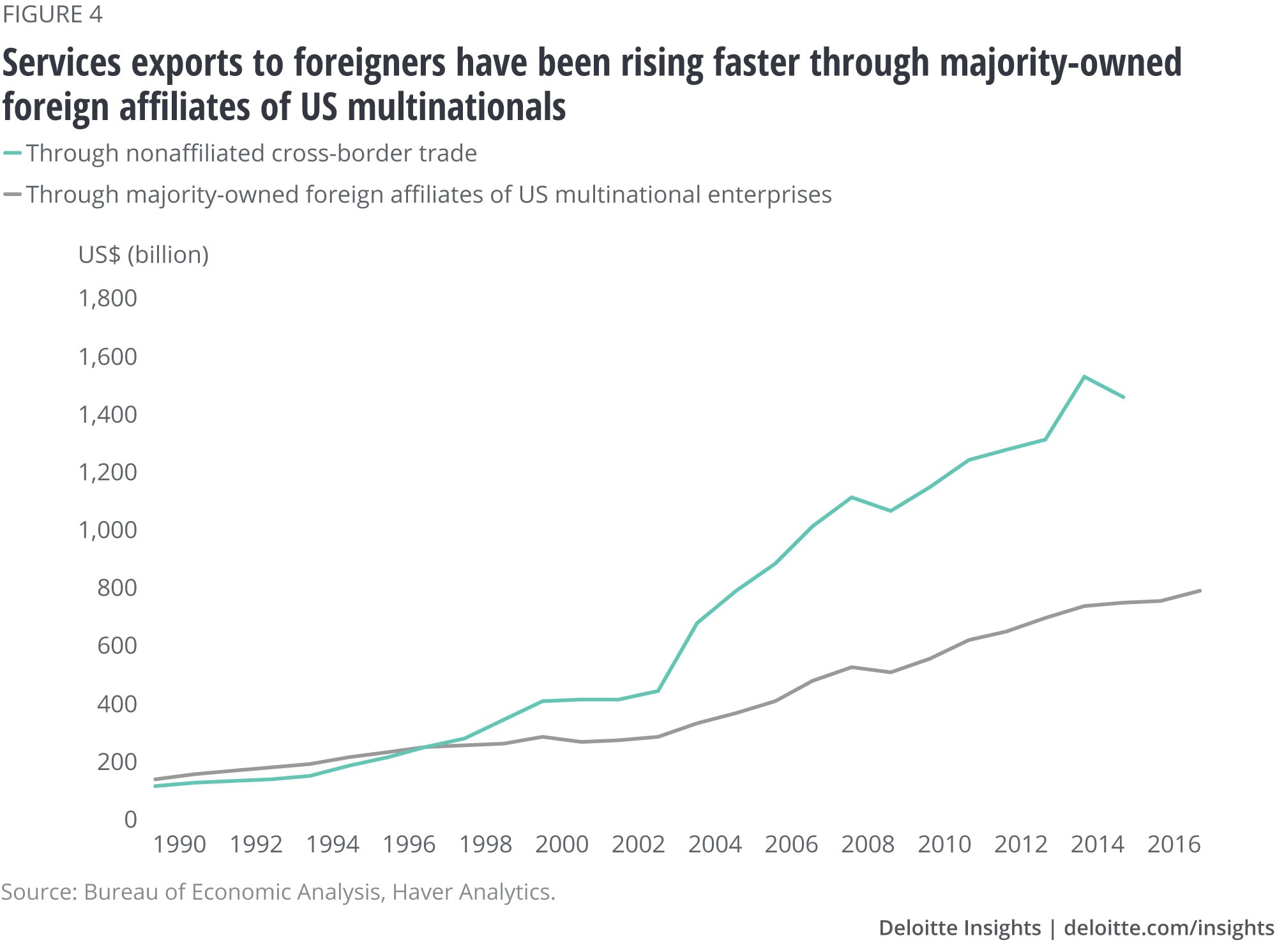 Services exports to foreigners have been rising faster through majority-owned foreign affiliates of US multinationals