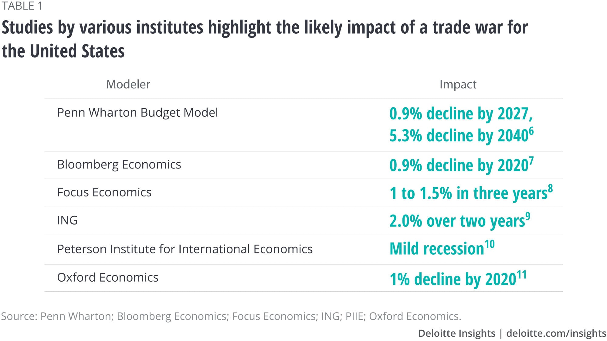 Studies by various institutes highlight the likely impact of a trade war for the United States