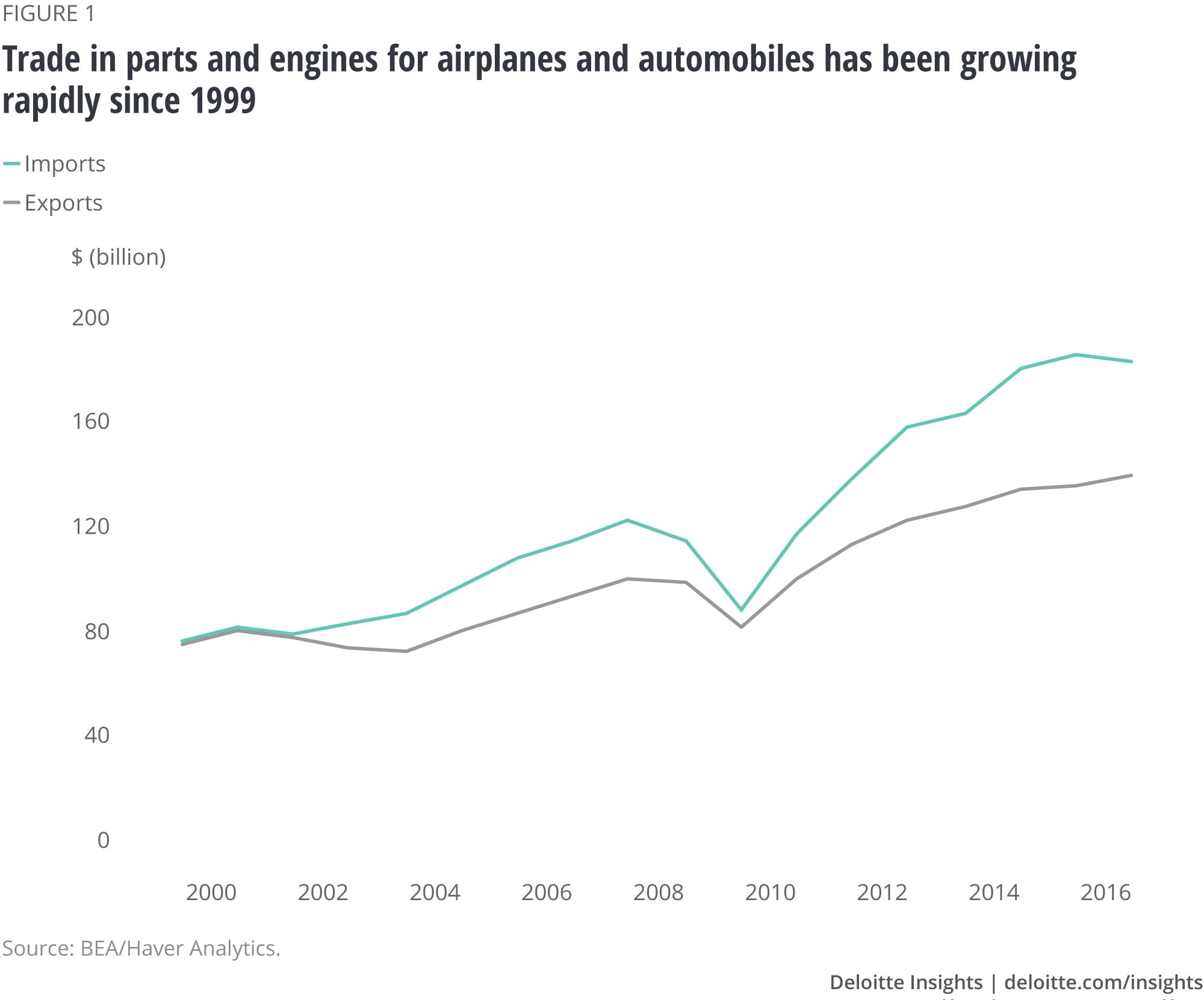 Trade in parts and engines for airplanes and automobiles has been growing rapidly since 1999