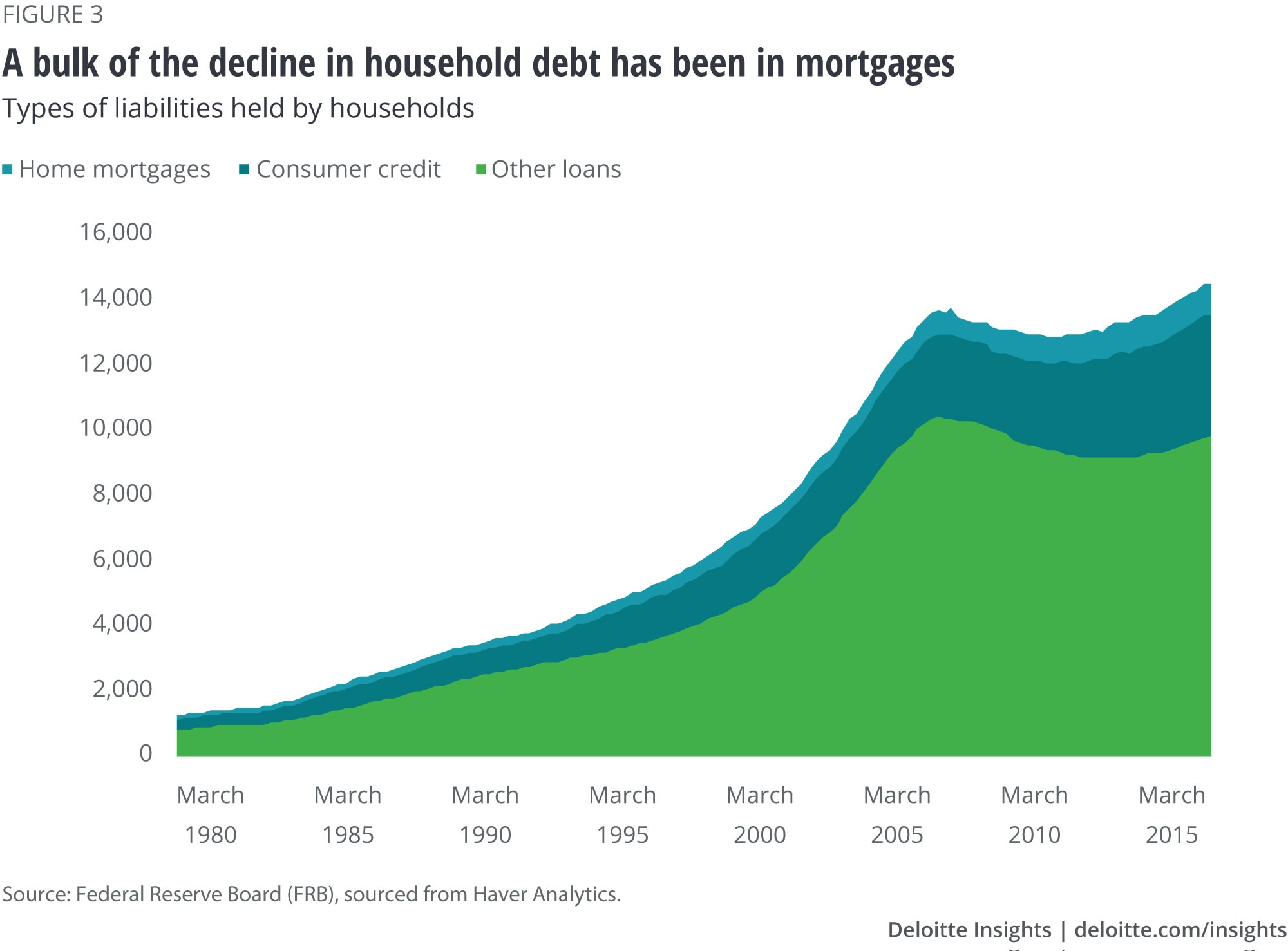 A bulk of the decline in household debt has been in mortgages