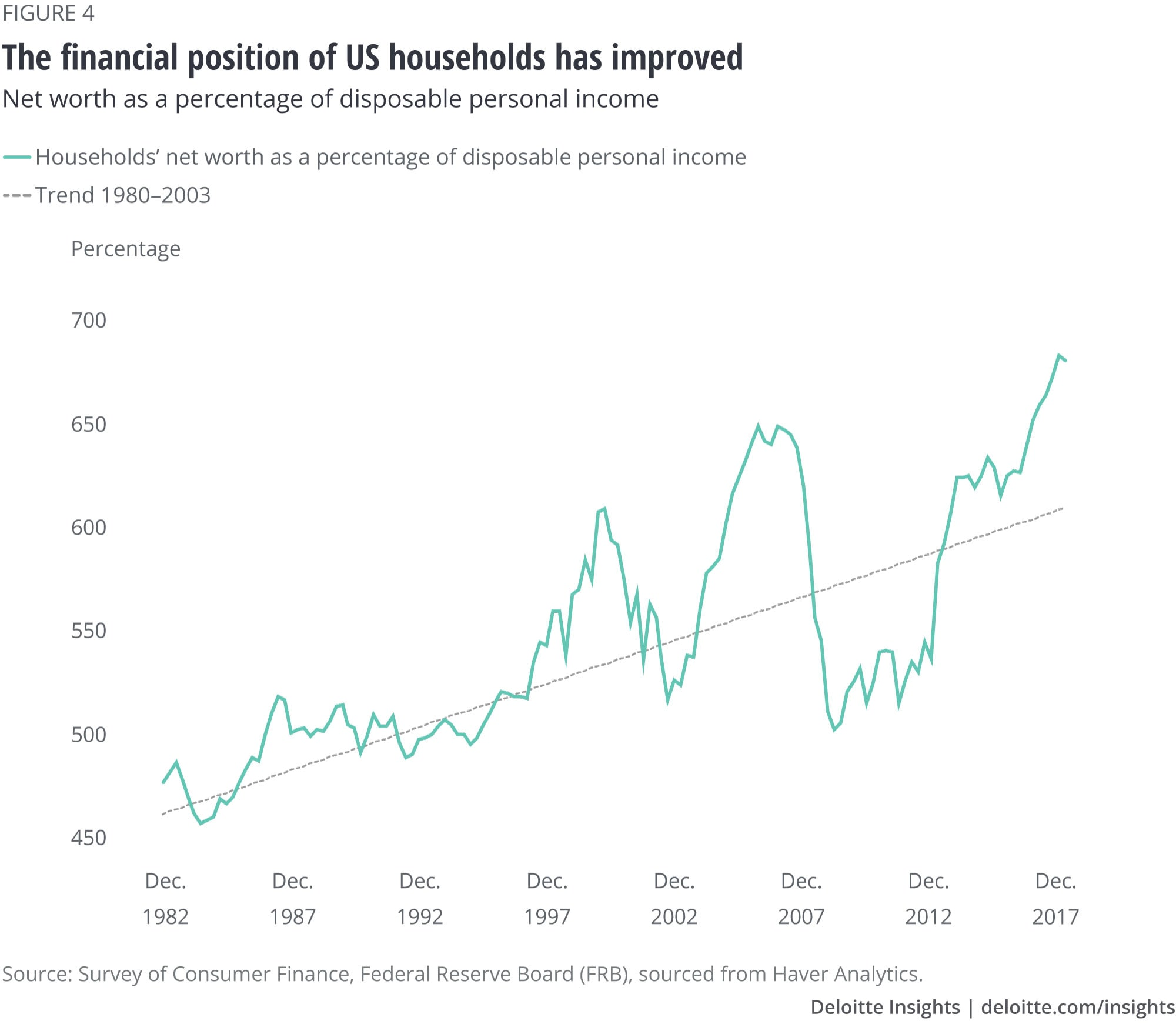 The financial position of US households has improved