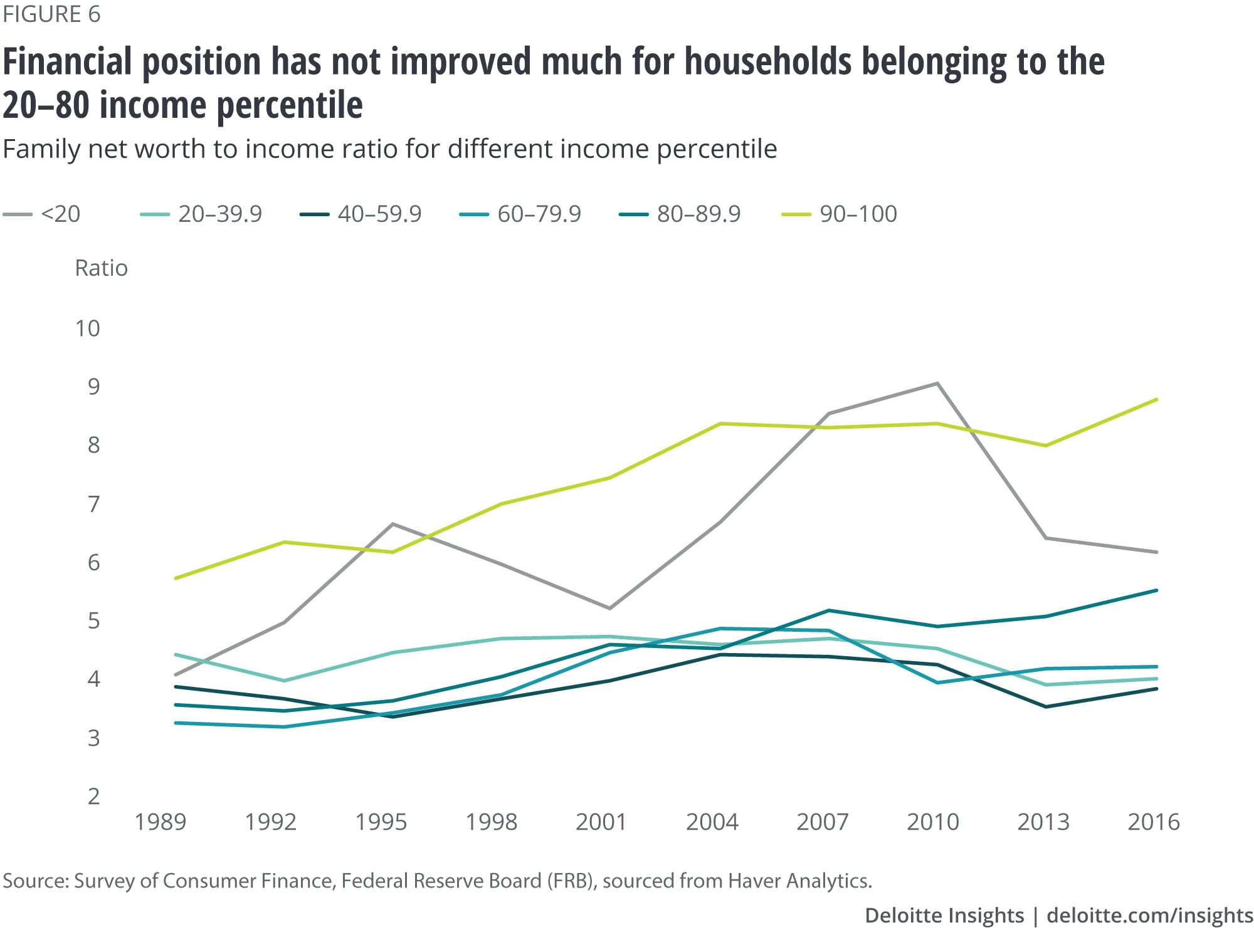 Financial position has not improved much for households belonging to the 20–80 income percentile