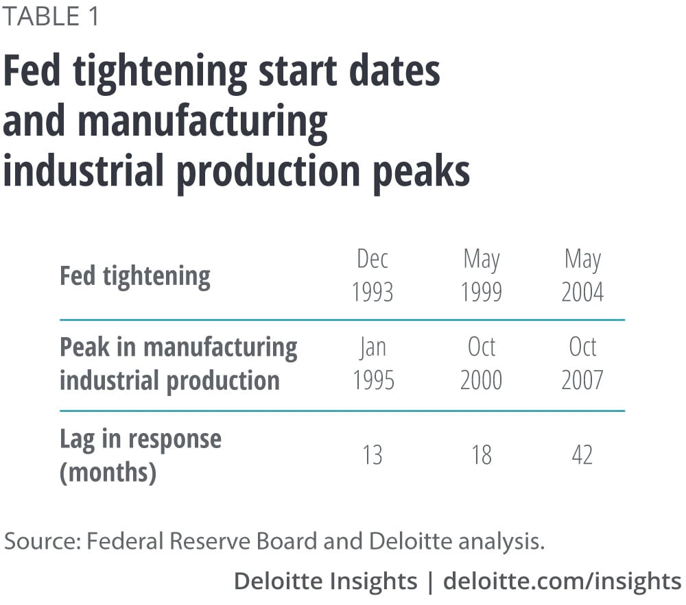 Fed tightening start dates and manufacturing industrial production peaks