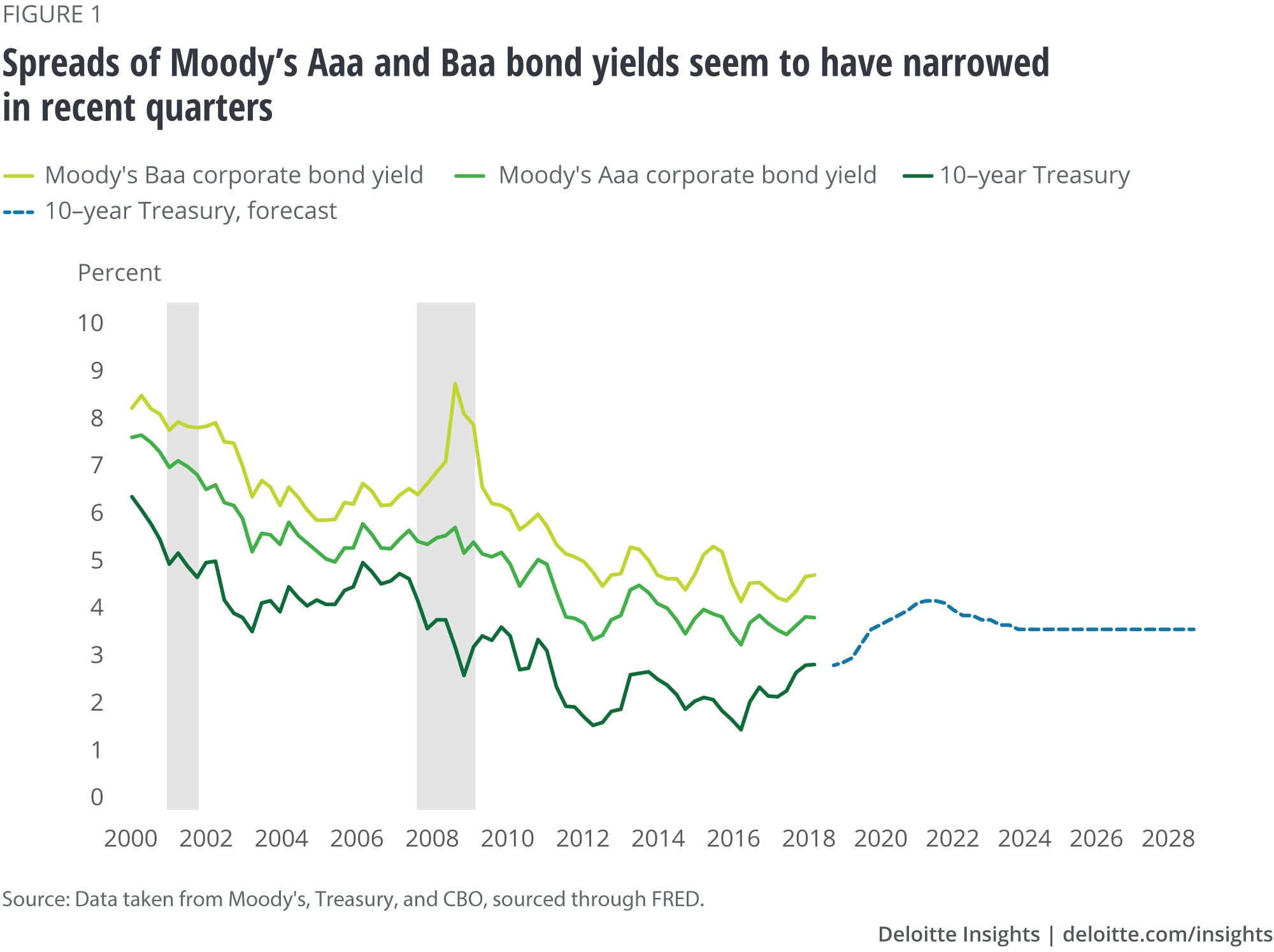 Spreads of Moody's Aaa and Baa bond yields seem to have narrowed in recent quarters