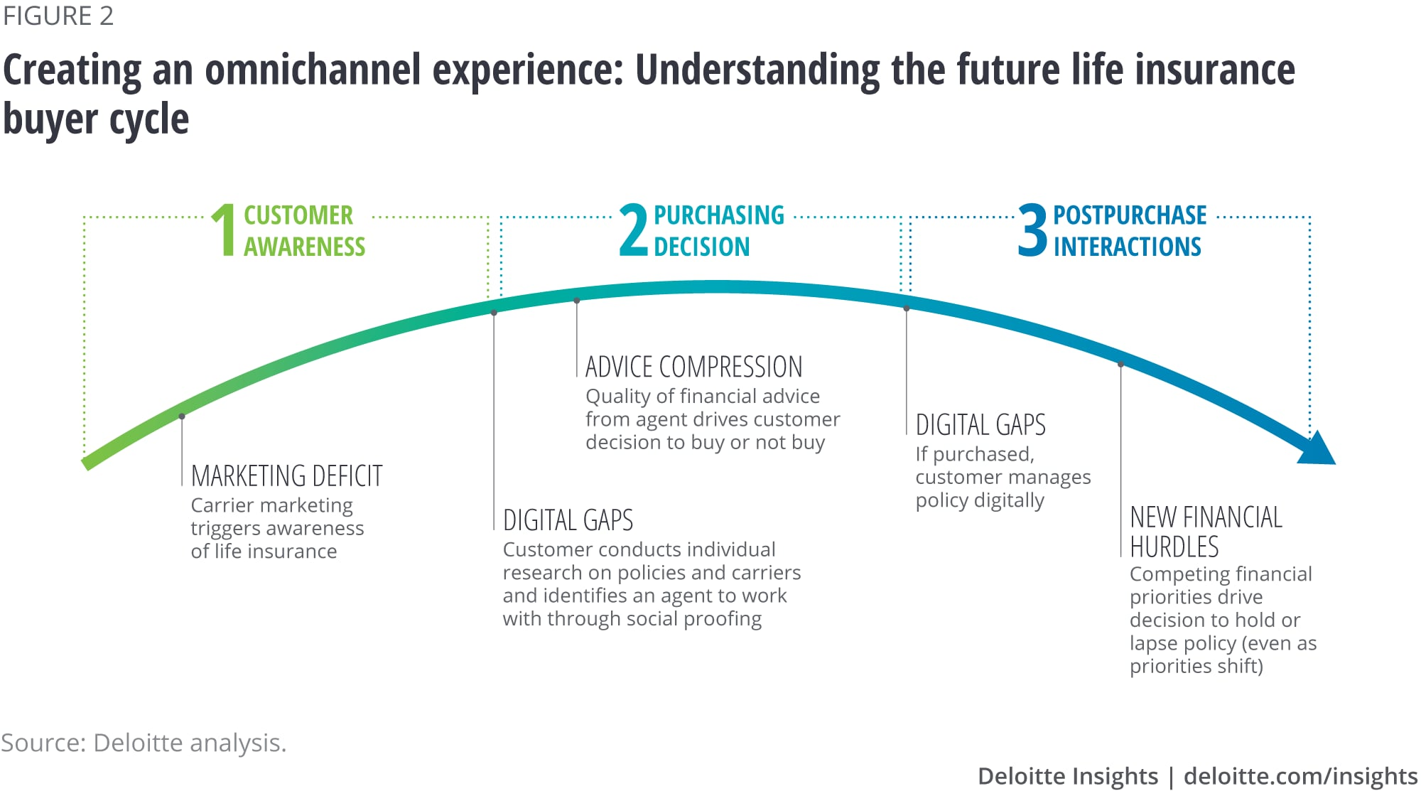 Creating an omnichannel experience: Understanding the future life insurance buyer cycle