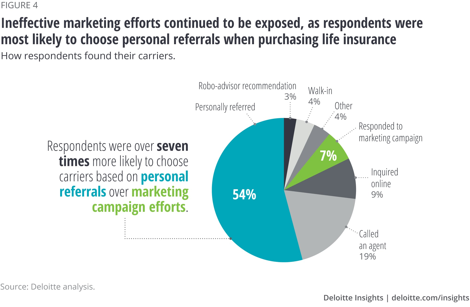 Ineffective marketing efforts continued to be exposed, as respondents were most likely to choose personal referrals when purchasing life insurance