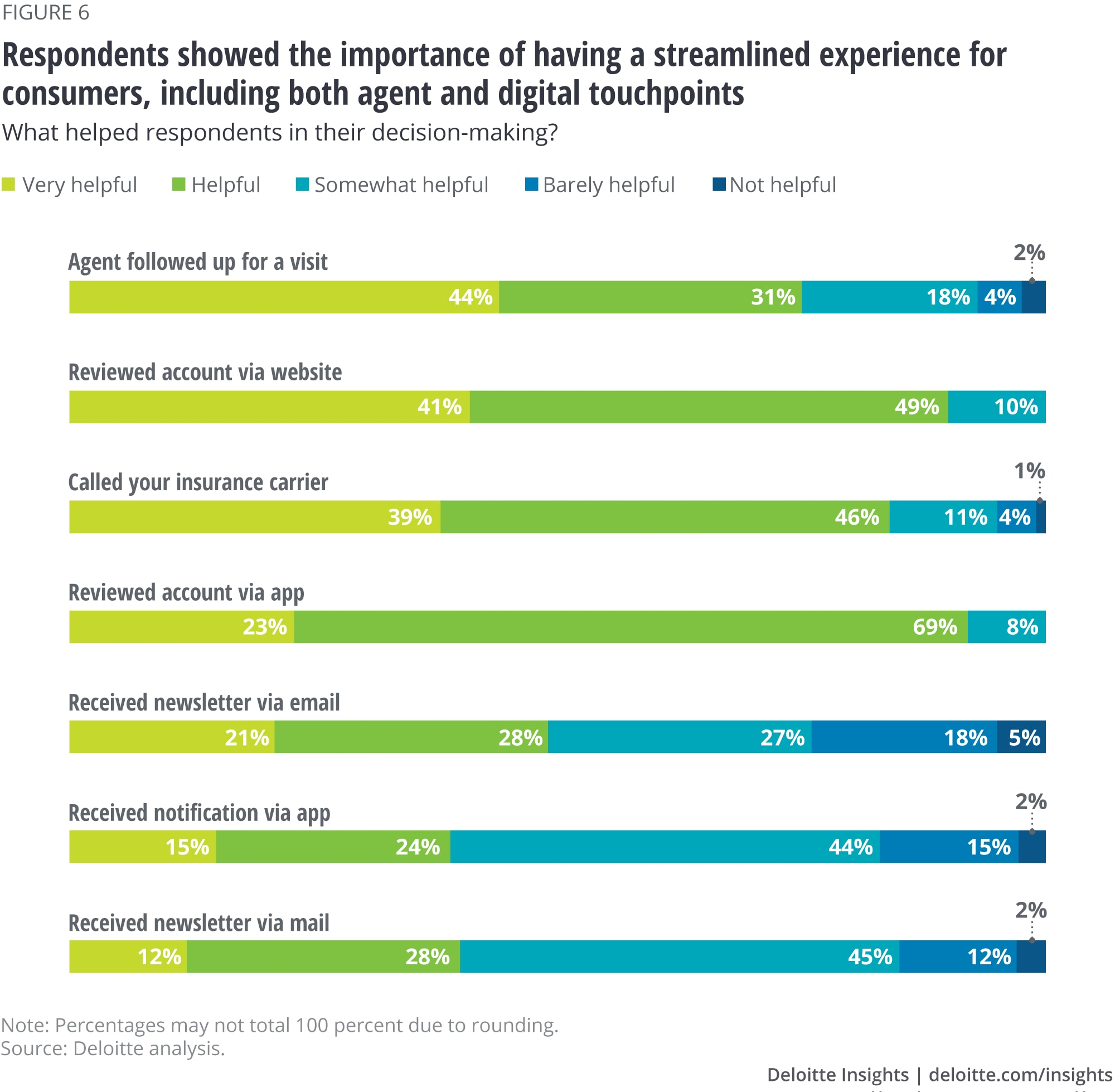Respondents showed the importance of having a streamlined experience for consumers, including both agent and digital touchpoints