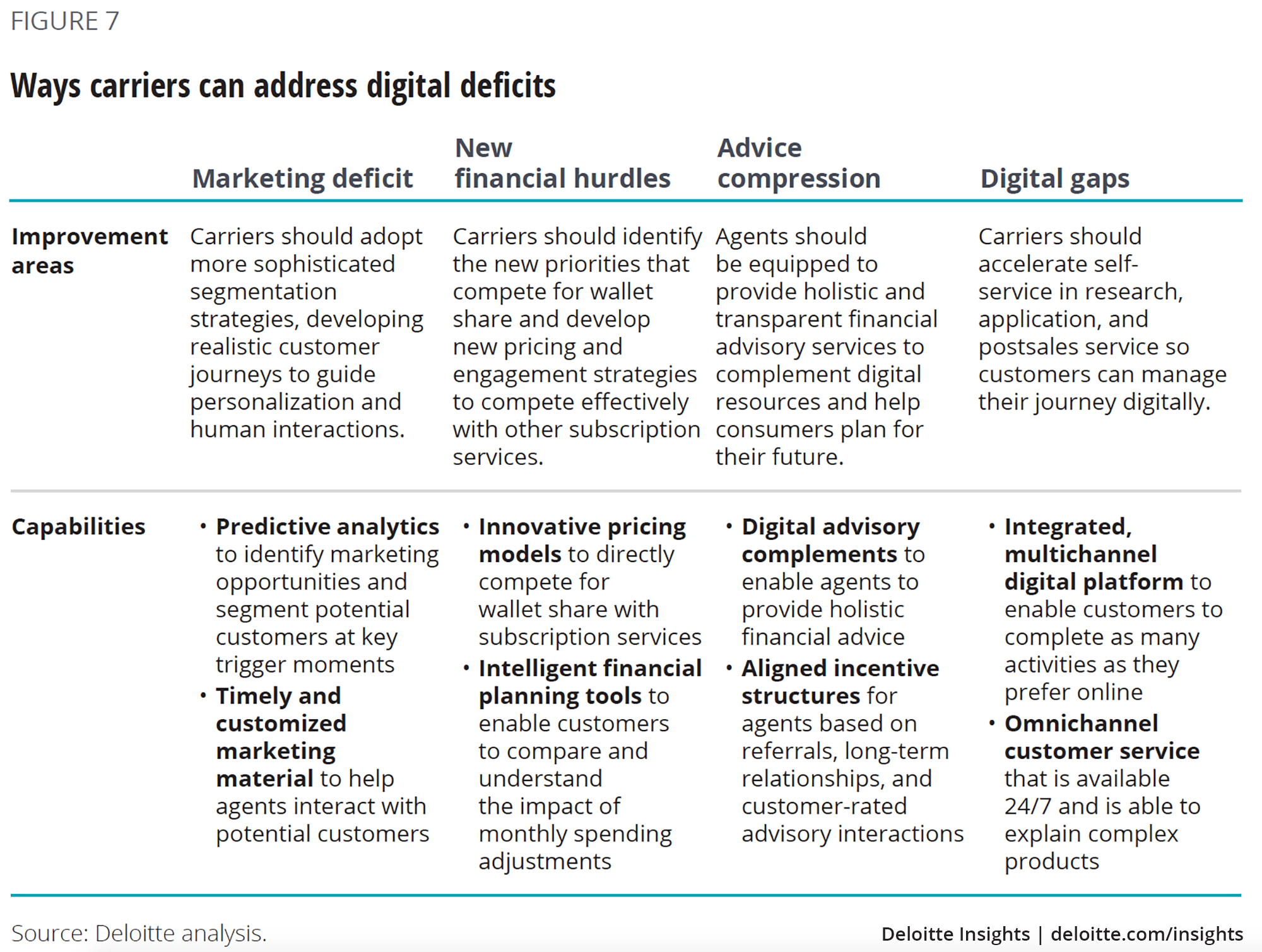 Ways carriers can address digital deficits