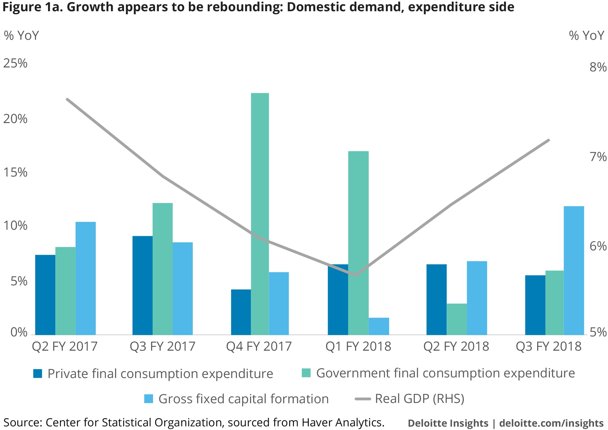 Growth appears to be rebounding: Domestic demand, expenditure side