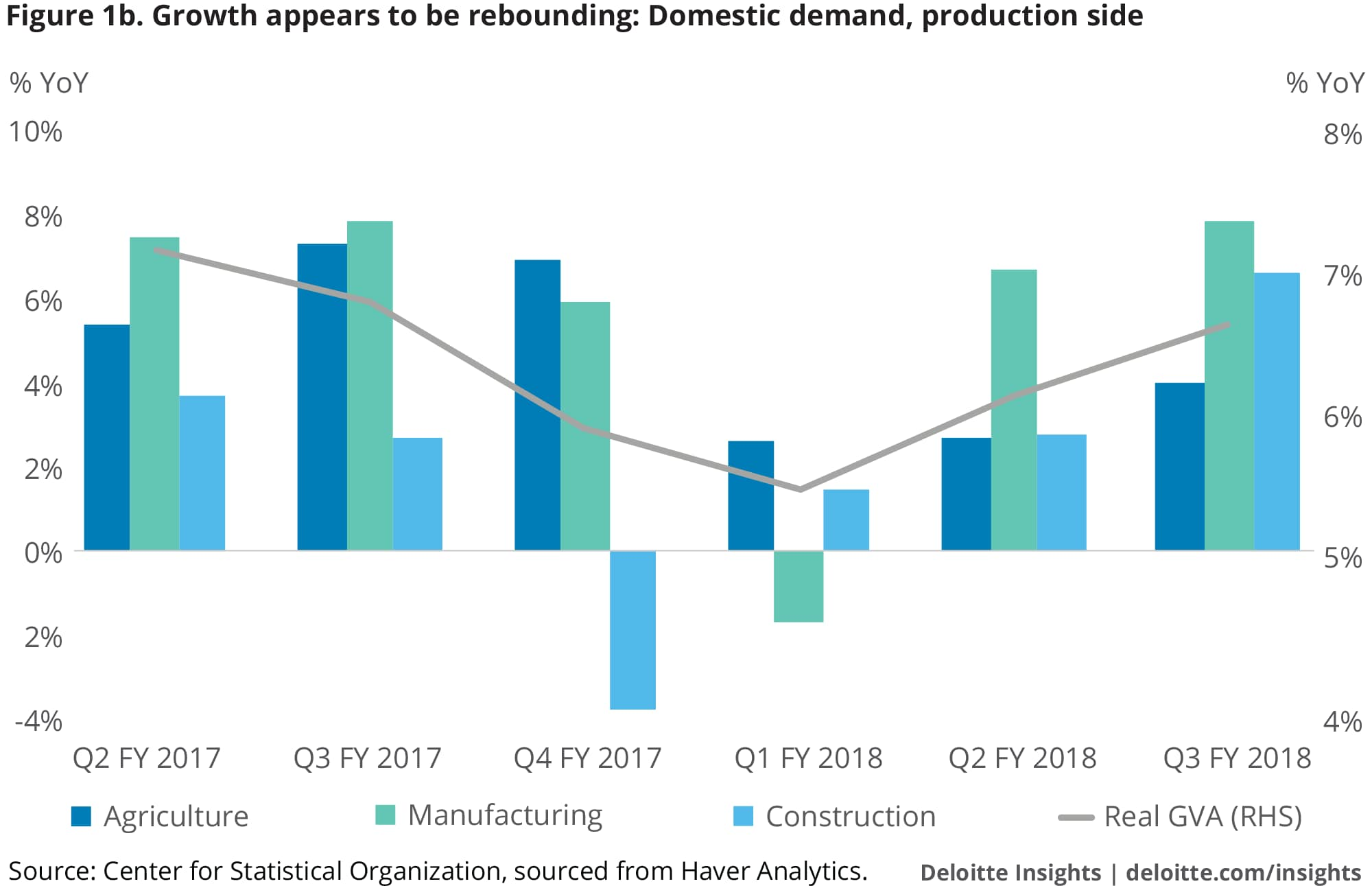 Growth appears to be rebounding: Domestic demand, production side