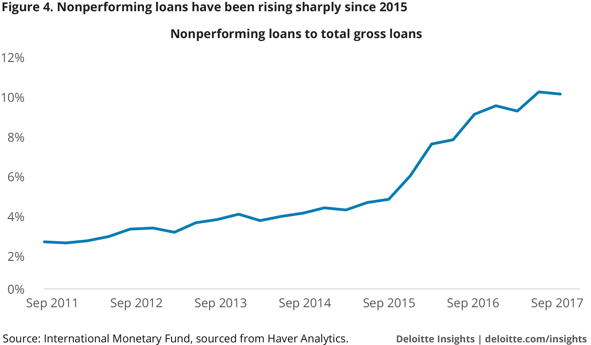 Nonperforming loans have been rising sharply since 2015