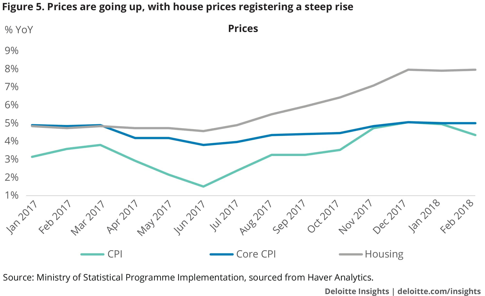 Prices are going up, with house prices registering a steep rise