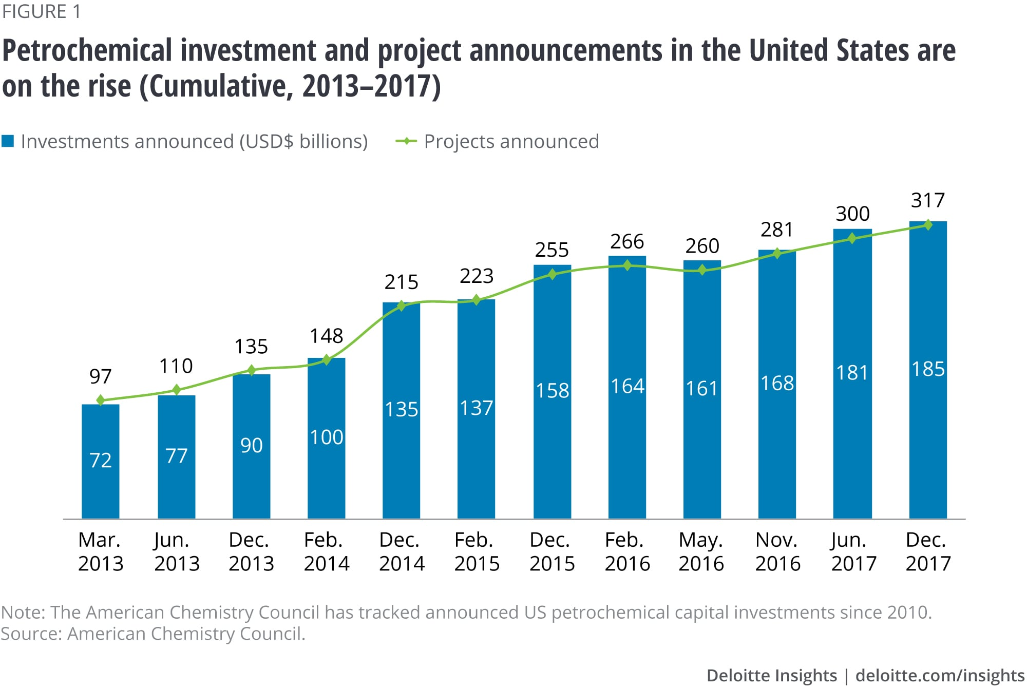 Petrochemical project announcements in the United States (Cumulative, 2013–2017)