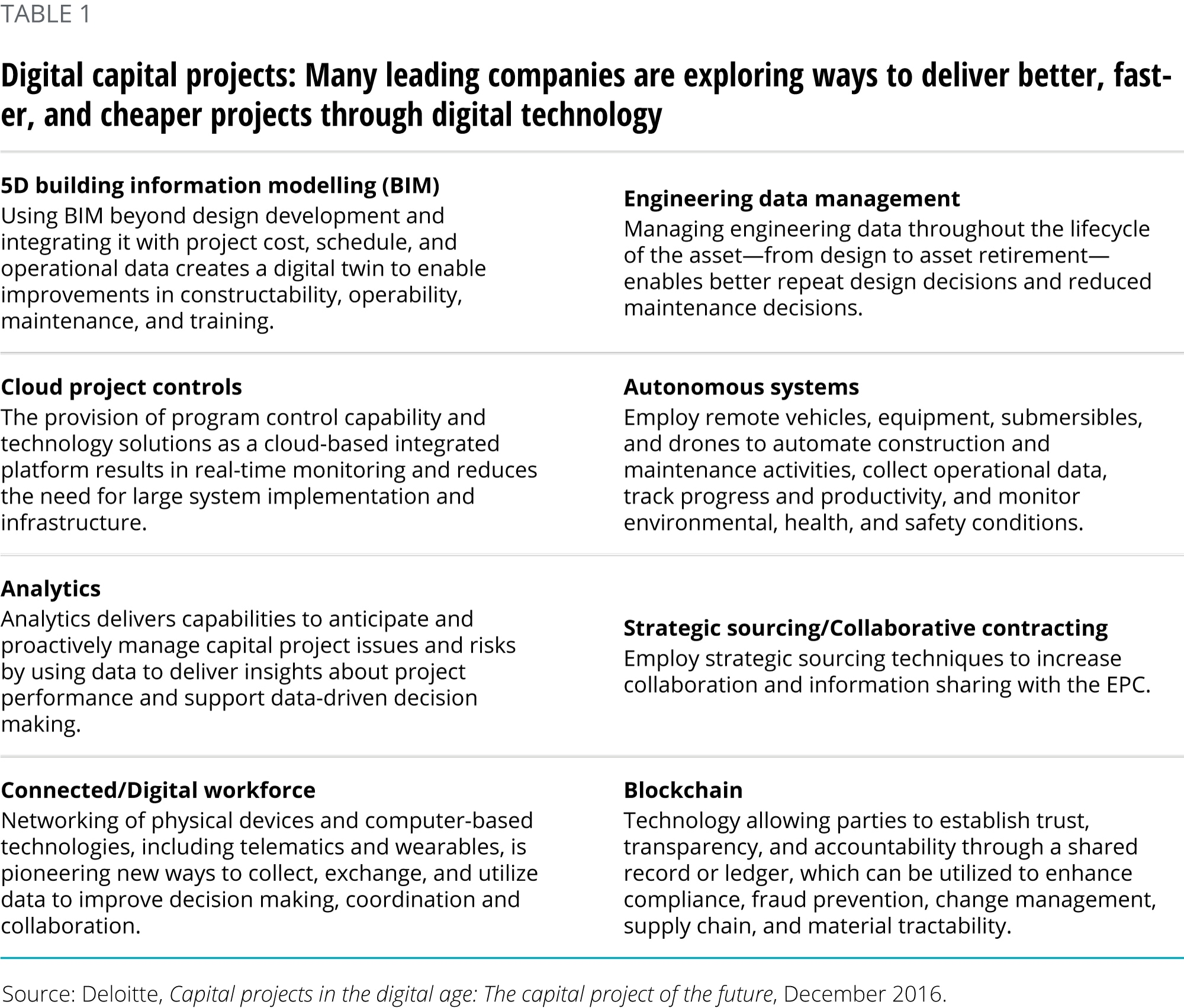 Digital capital projects: Many leading companies are exploring ways to deliver better, faster, and cheaper projects through digital technology