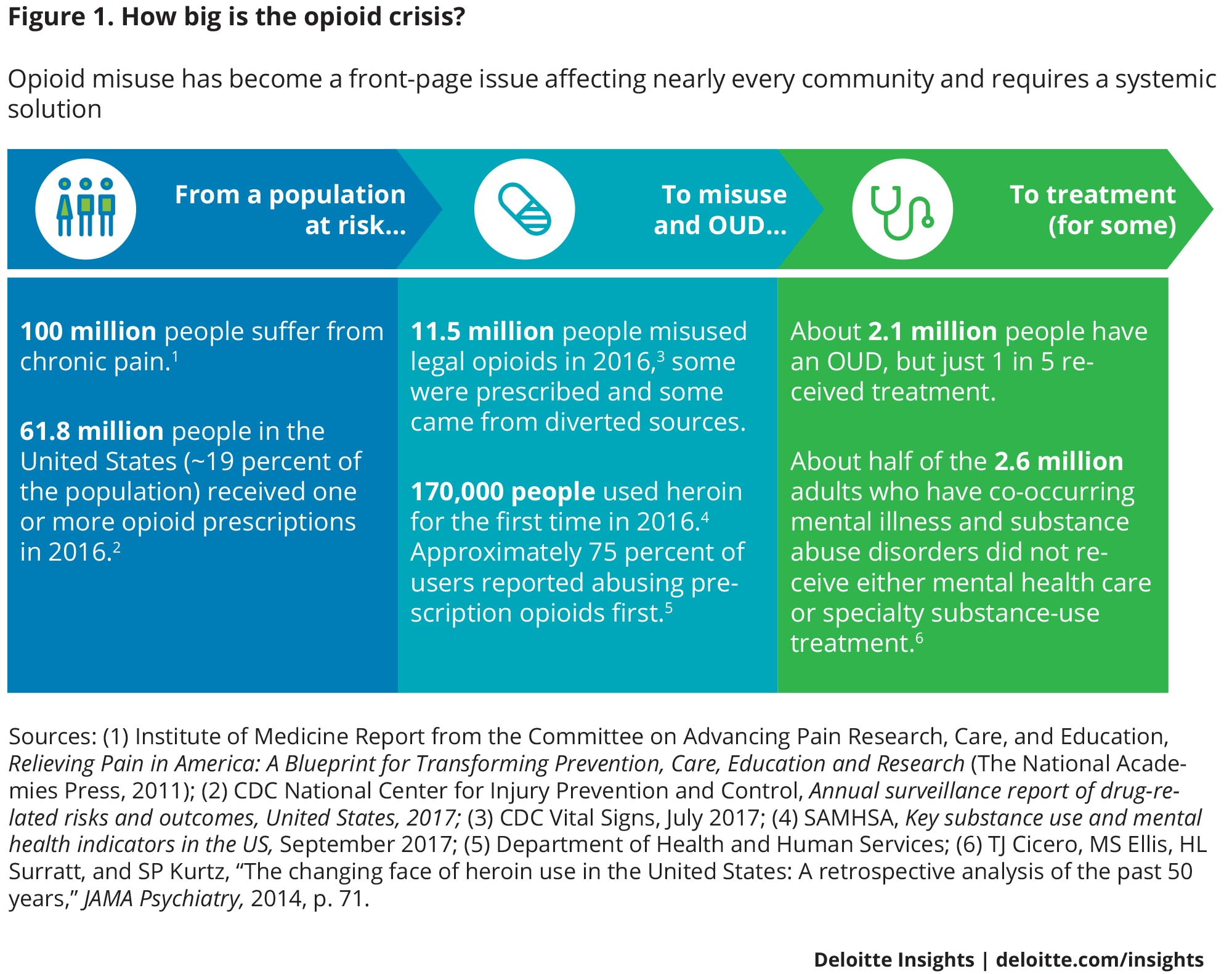 Strategies For Health Plans Pbms To Stem The Opioid Epidemic Electronic Selector 8 Sources How Big Is Crisis