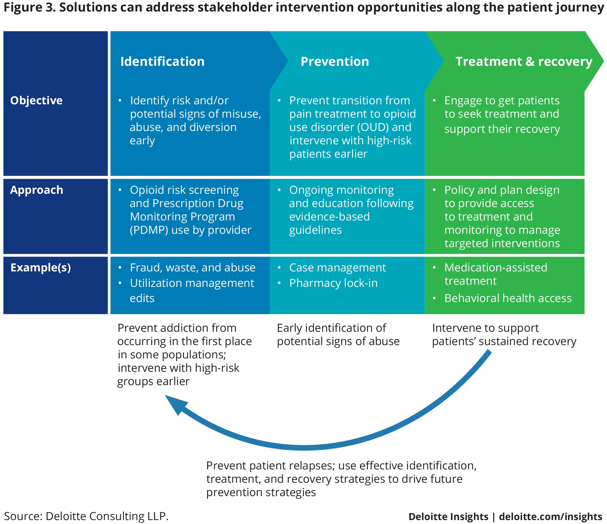Solutions can address stakeholder intervention opportunities along the patient journey