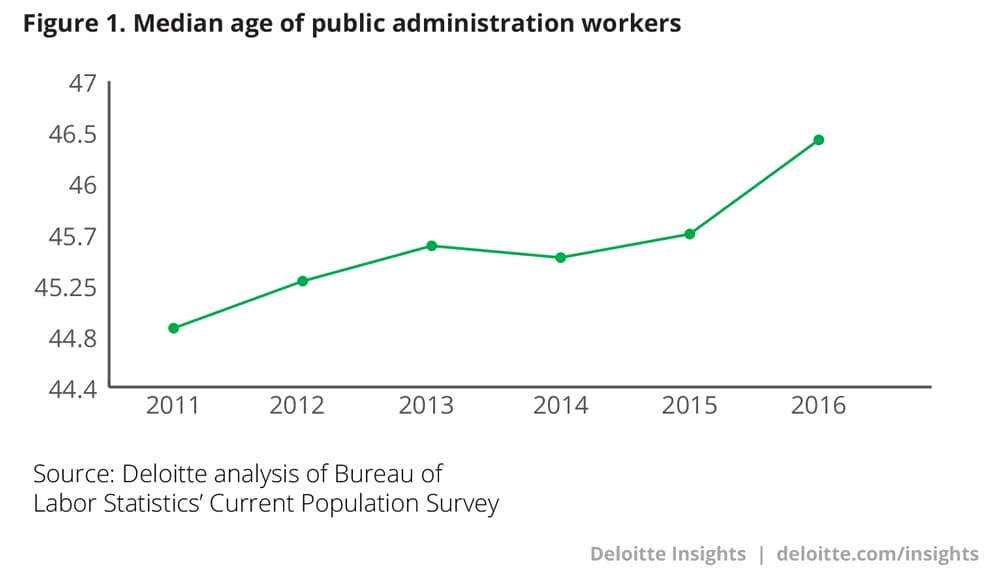 Median age of public administration workers
