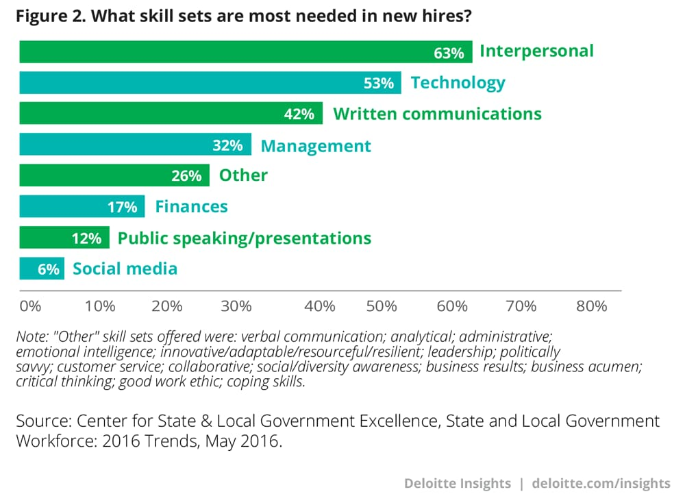 What skill sets are most needed in new hires?