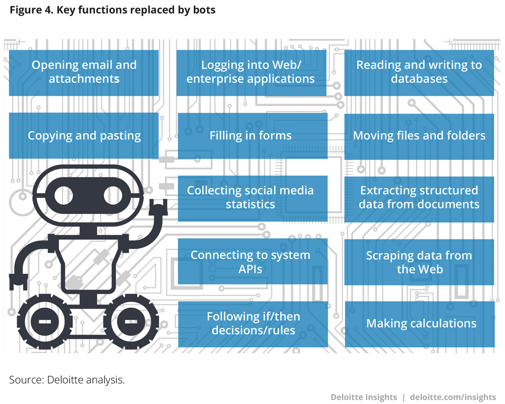 Key functions replaced by bots