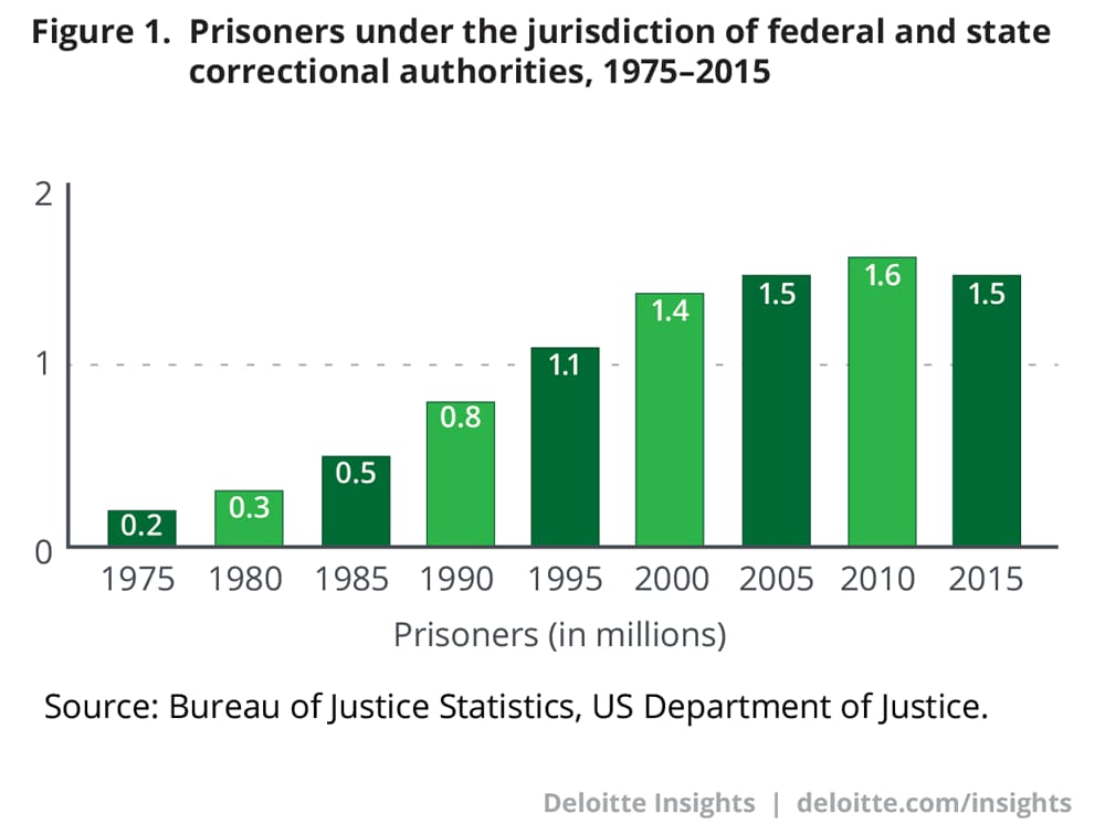Prisoners under the jurisdiction of federal and state correctional authorities, 1975–2015