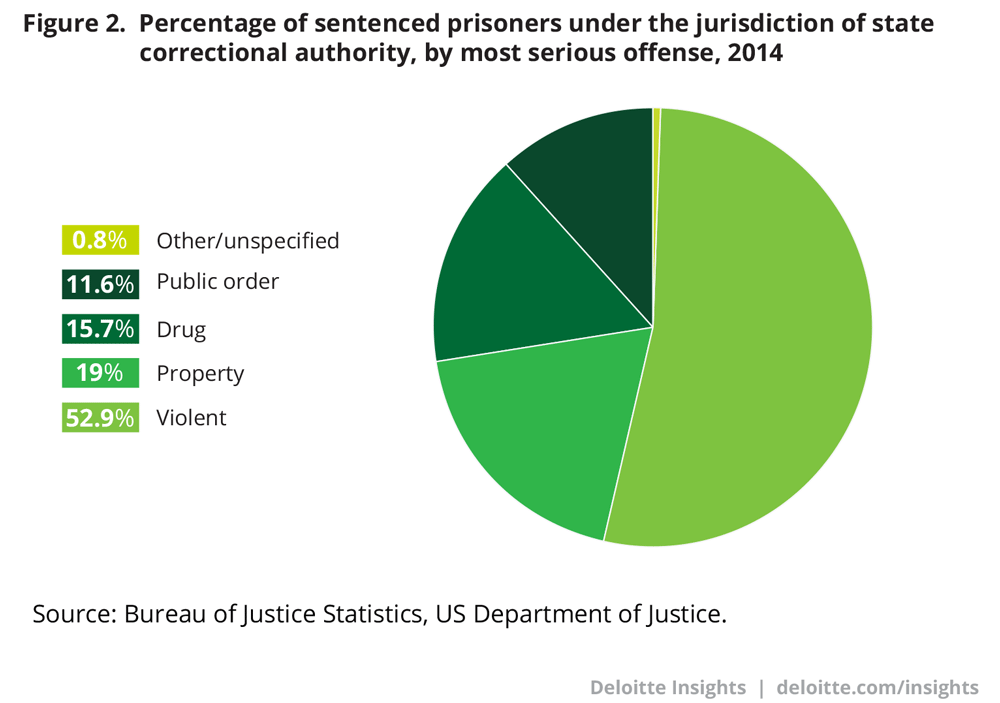 Percentage of sentenced prisoners under the jurisdiction of state correctional authority, by most serious offense, 2014