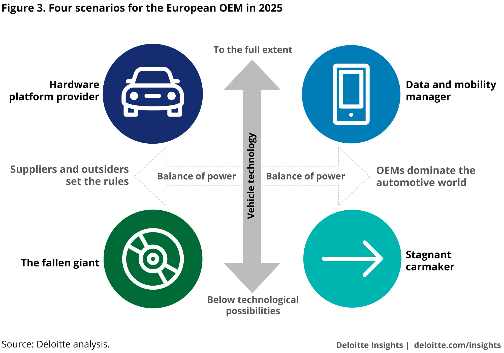 Four scenarios for the European OEM in 2025