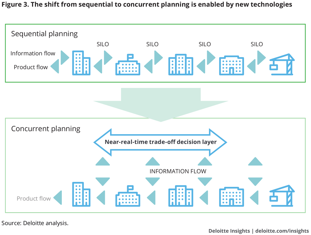 The shift from sequential to concurrent planning is enabled by new technologies