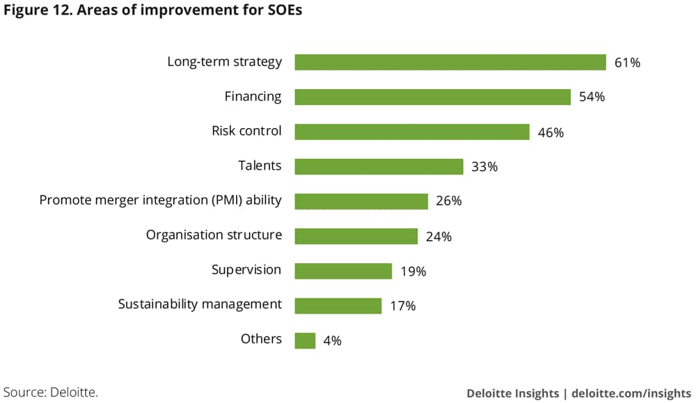 Areas of improvement for SOEs