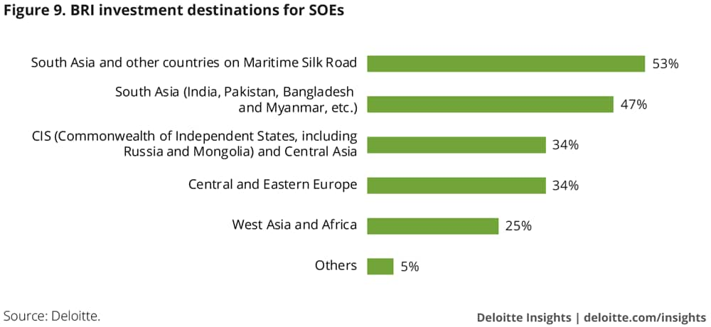 BRI investment destinations for SOEs