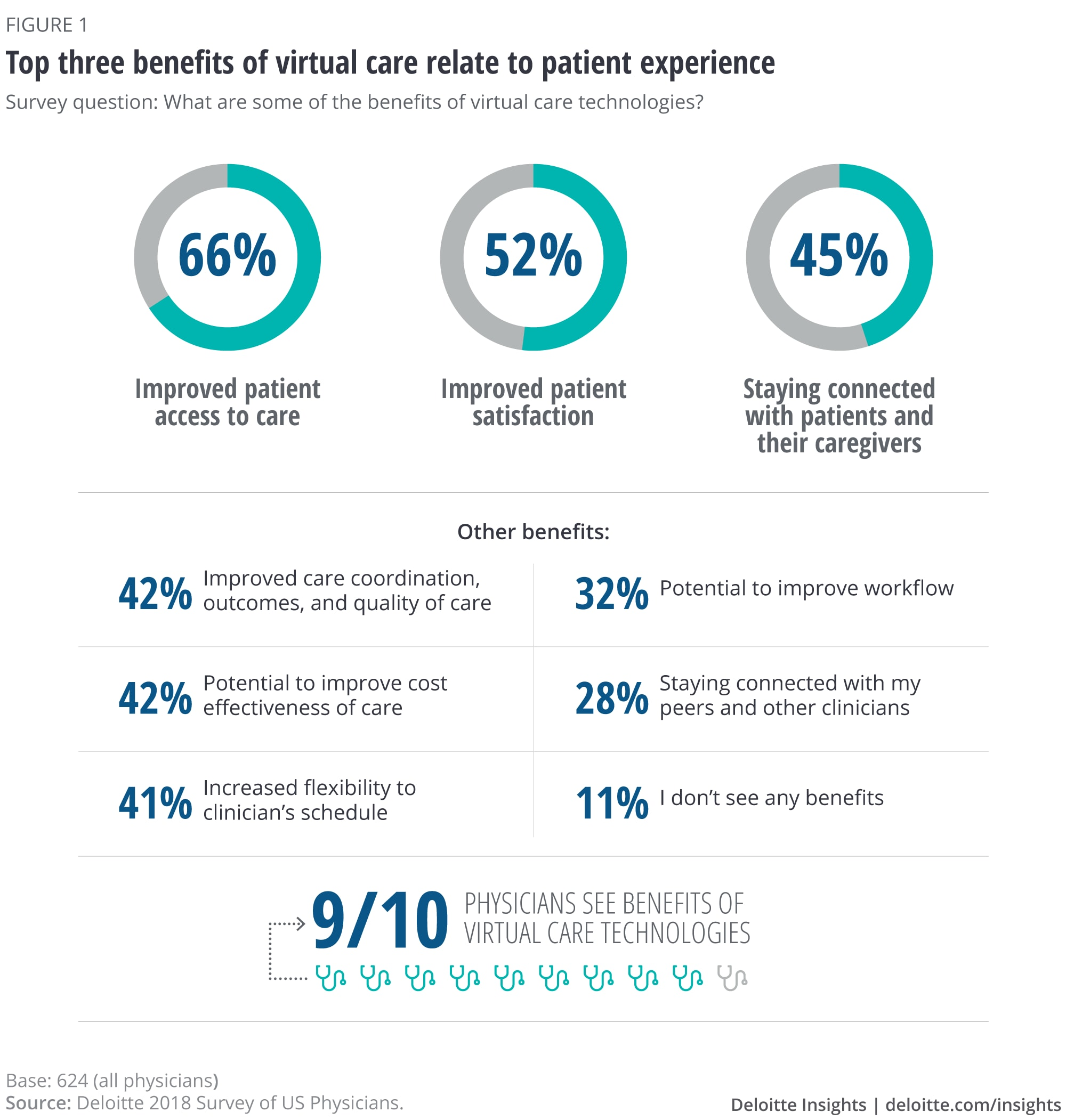 Top three benefits of virtual care are about patient experience