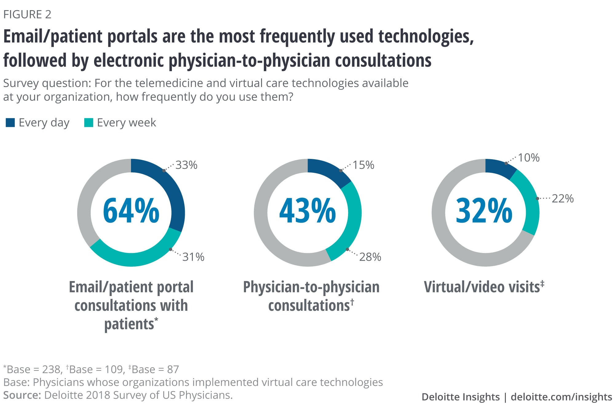 Email/patient portal is the most frequently used technology, followed by electronic physician-to-physician consultations